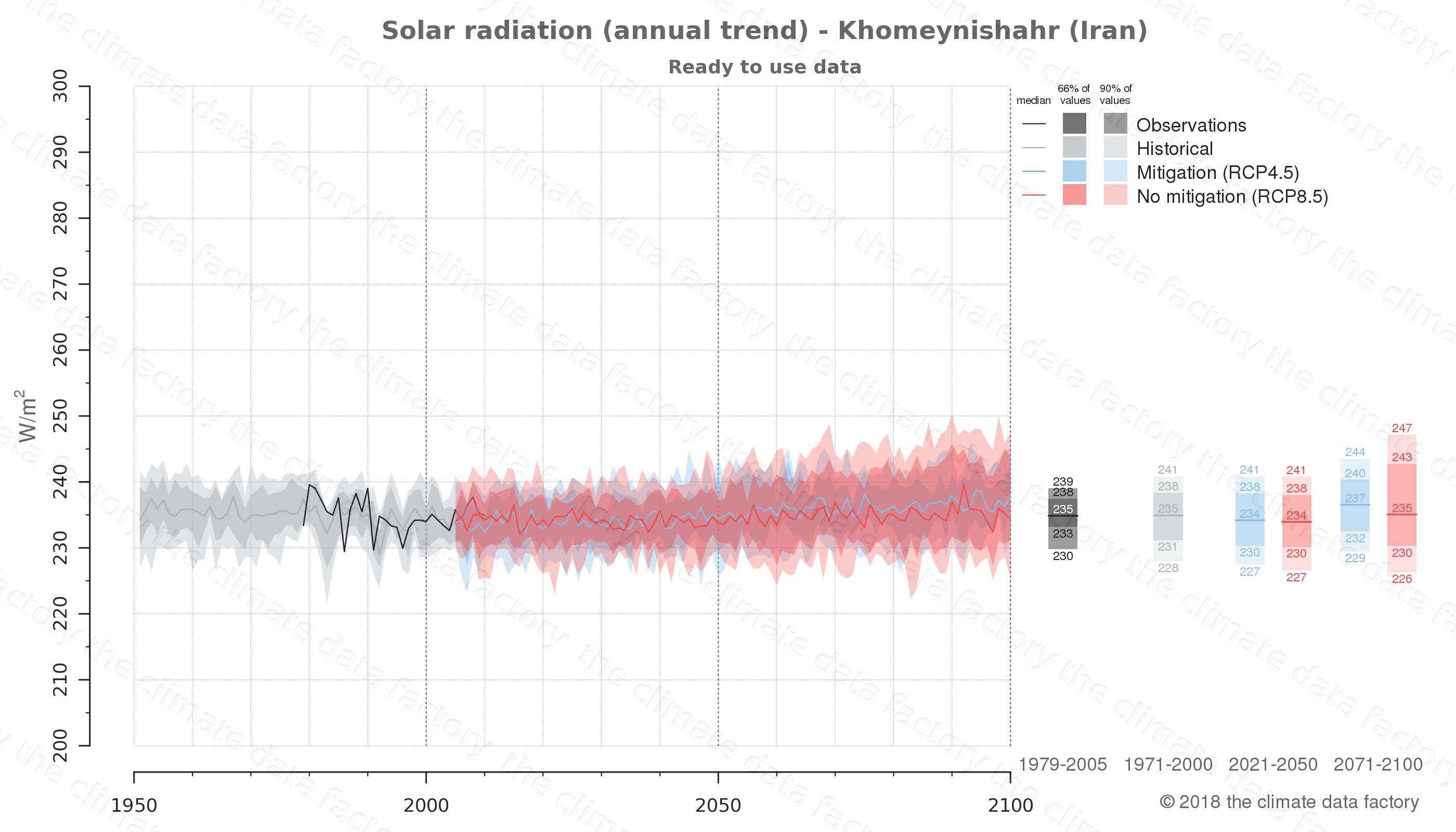 Graphic of projected solar radiation for Khomeynishahr (Iran) under two climate change mitigation policy scenarios (RCP4.5, RCP8.5). Represented climate data are processed (bias-adjusted and quality controlled) data from IPCC models. https://theclimatedatafactory.com