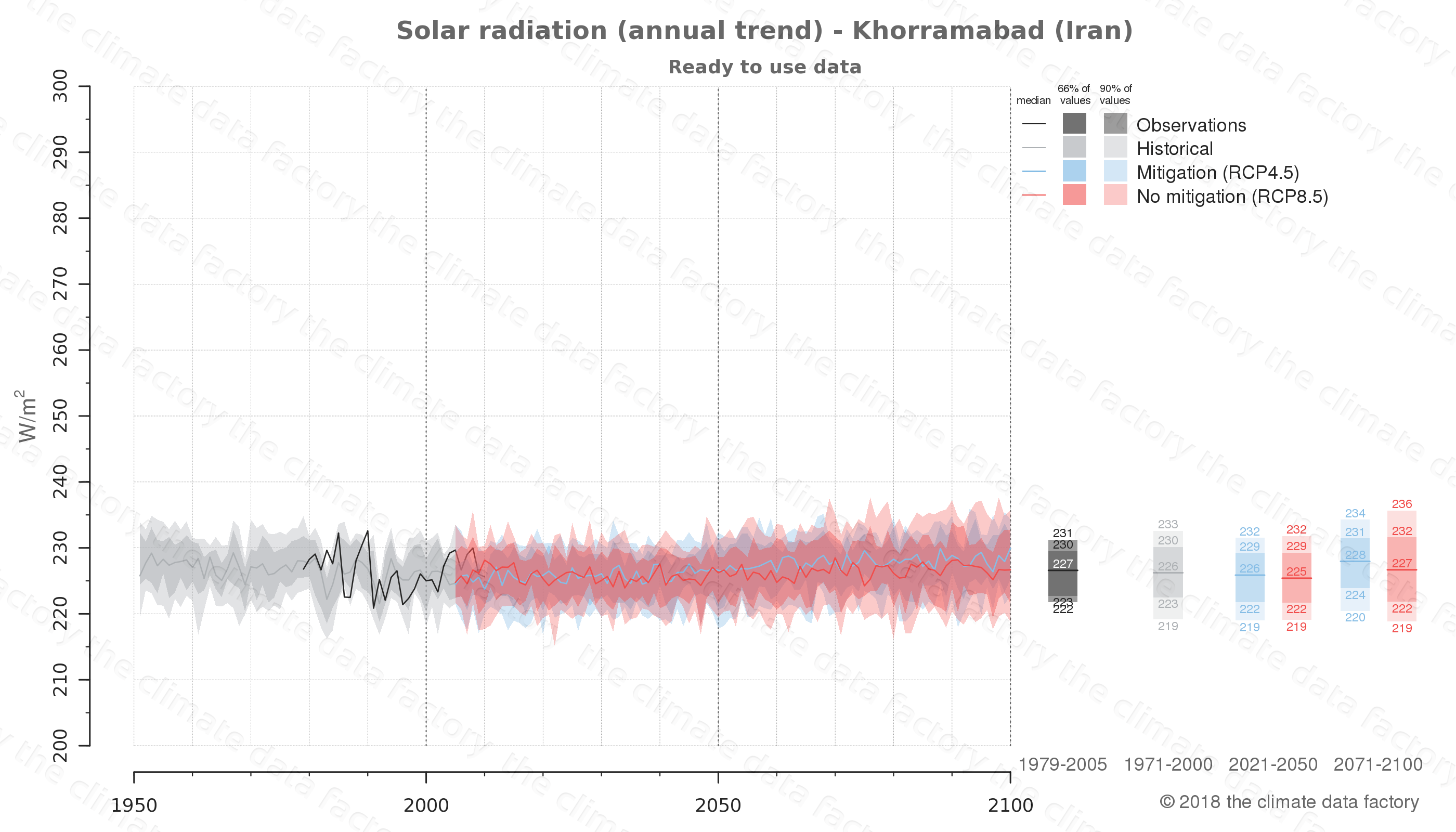 Graphic of projected solar radiation for Khorramabad (Iran) under two climate change mitigation policy scenarios (RCP4.5, RCP8.5). Represented climate data are processed (bias-adjusted and quality controlled) data from IPCC models. https://theclimatedatafactory.com