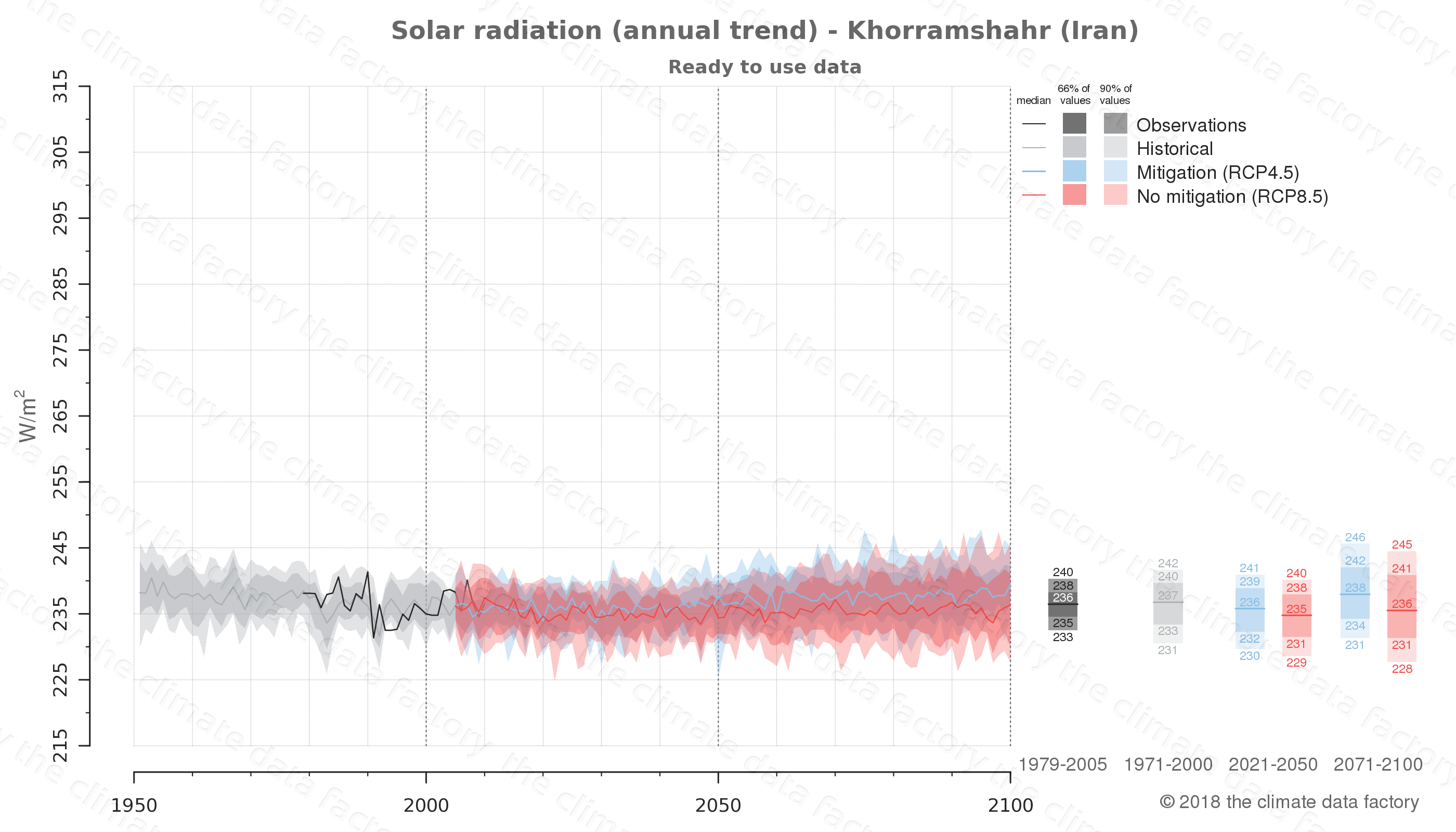 Graphic of projected solar radiation for Khorramshahr (Iran) under two climate change mitigation policy scenarios (RCP4.5, RCP8.5). Represented climate data are processed (bias-adjusted and quality controlled) data from IPCC models. https://theclimatedatafactory.com