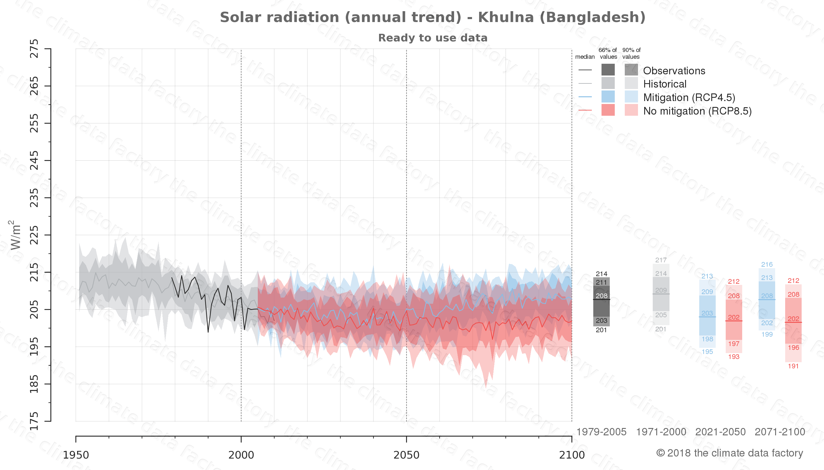 Graphic of projected solar radiation for Khulna (Bangladesh) under two climate change mitigation policy scenarios (RCP4.5, RCP8.5). Represented climate data are processed (bias-adjusted and quality controlled) data from IPCC models. https://theclimatedatafactory.com
