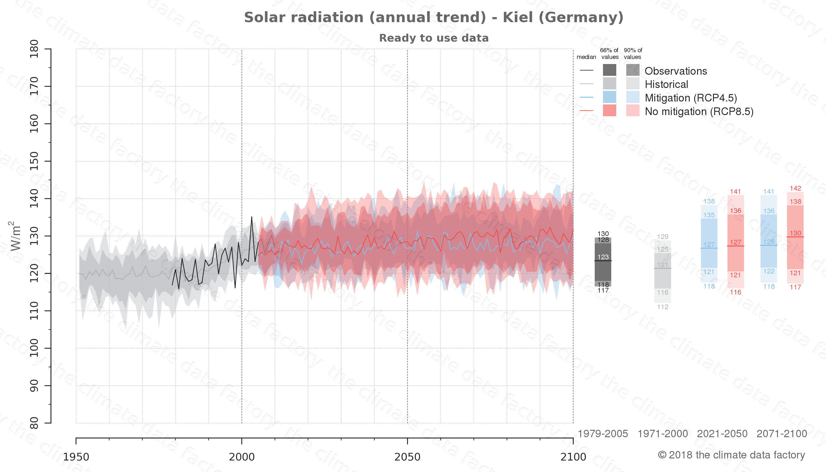 Graphic of projected solar radiation for Kiel (Germany) under two climate change mitigation policy scenarios (RCP4.5, RCP8.5). Represented climate data are processed (bias-adjusted and quality controlled) data from IPCC models. https://theclimatedatafactory.com