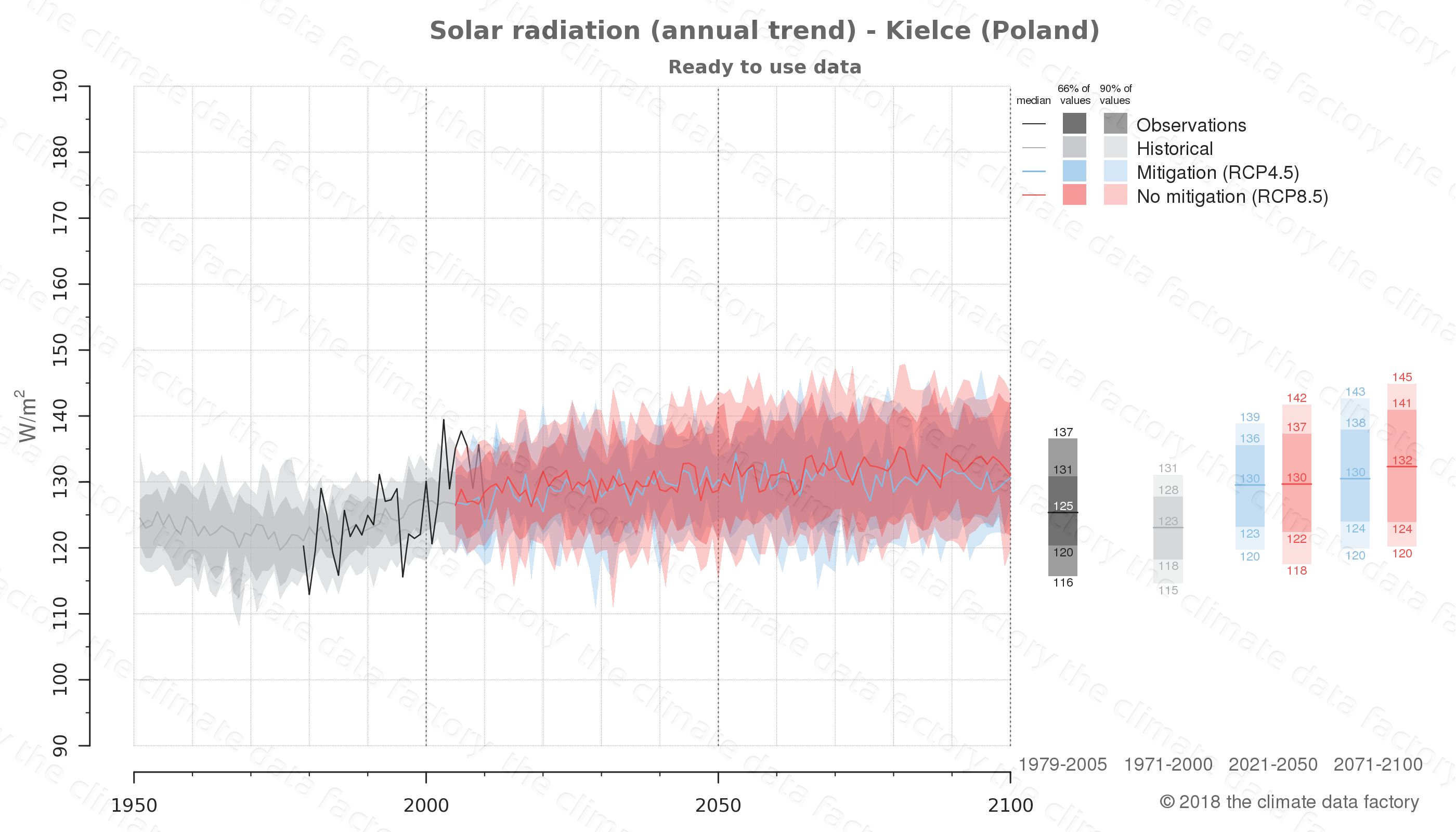 Graphic of projected solar radiation for Kielce (Poland) under two climate change mitigation policy scenarios (RCP4.5, RCP8.5). Represented climate data are processed (bias-adjusted and quality controlled) data from IPCC models. https://theclimatedatafactory.com