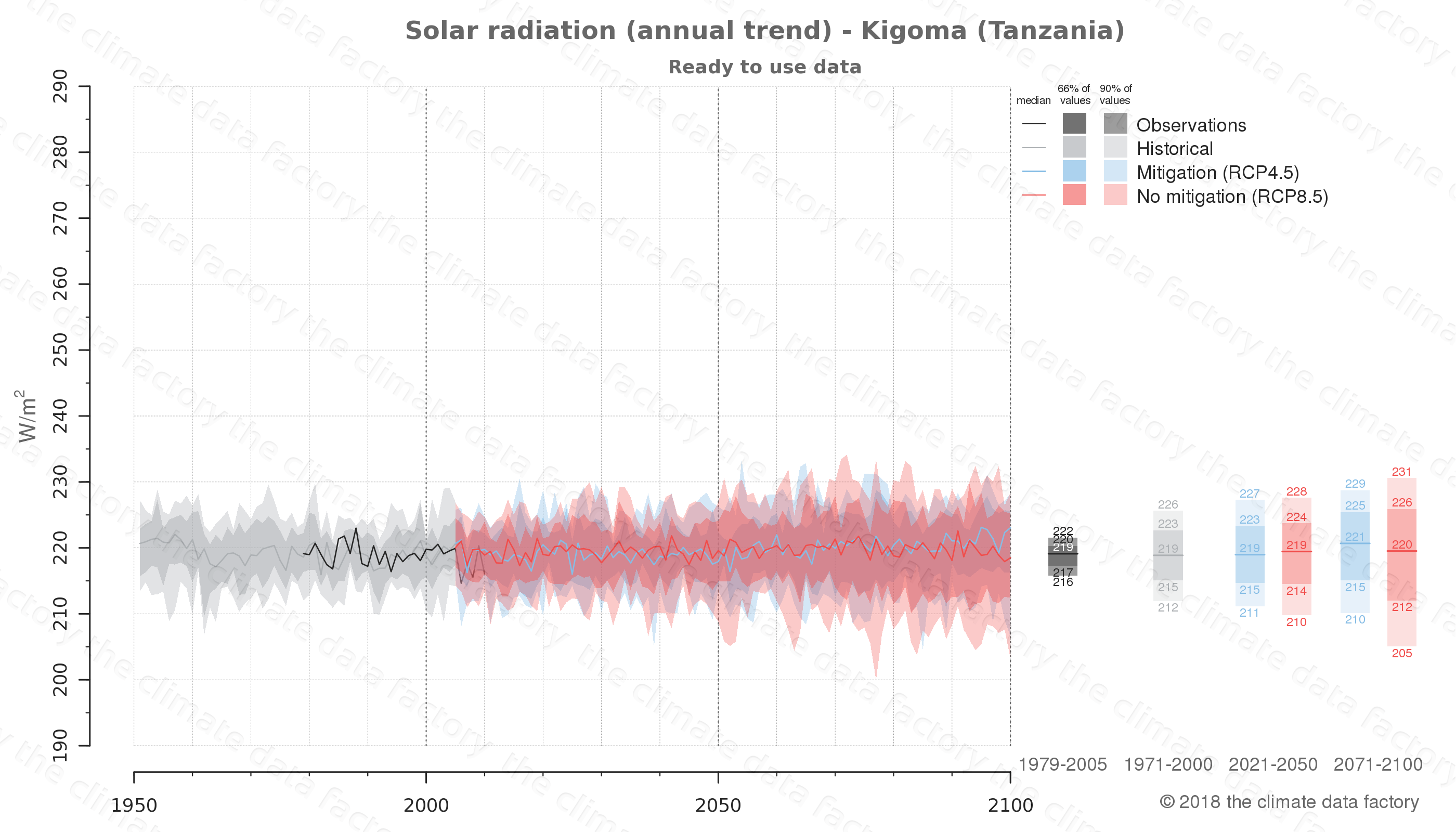 Graphic of projected solar radiation for Kigoma (Tanzania) under two climate change mitigation policy scenarios (RCP4.5, RCP8.5). Represented climate data are processed (bias-adjusted and quality controlled) data from IPCC models. https://theclimatedatafactory.com