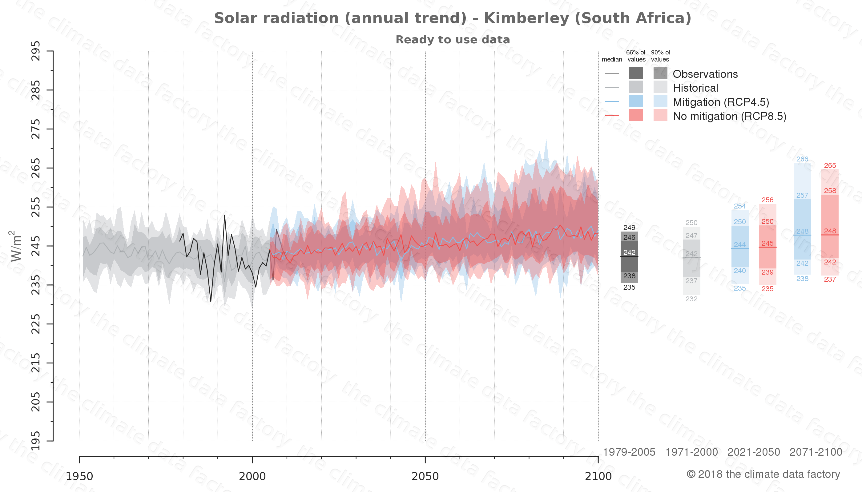 Graphic of projected solar radiation for Kimberley (South Africa) under two climate change mitigation policy scenarios (RCP4.5, RCP8.5). Represented climate data are processed (bias-adjusted and quality controlled) data from IPCC models. https://theclimatedatafactory.com