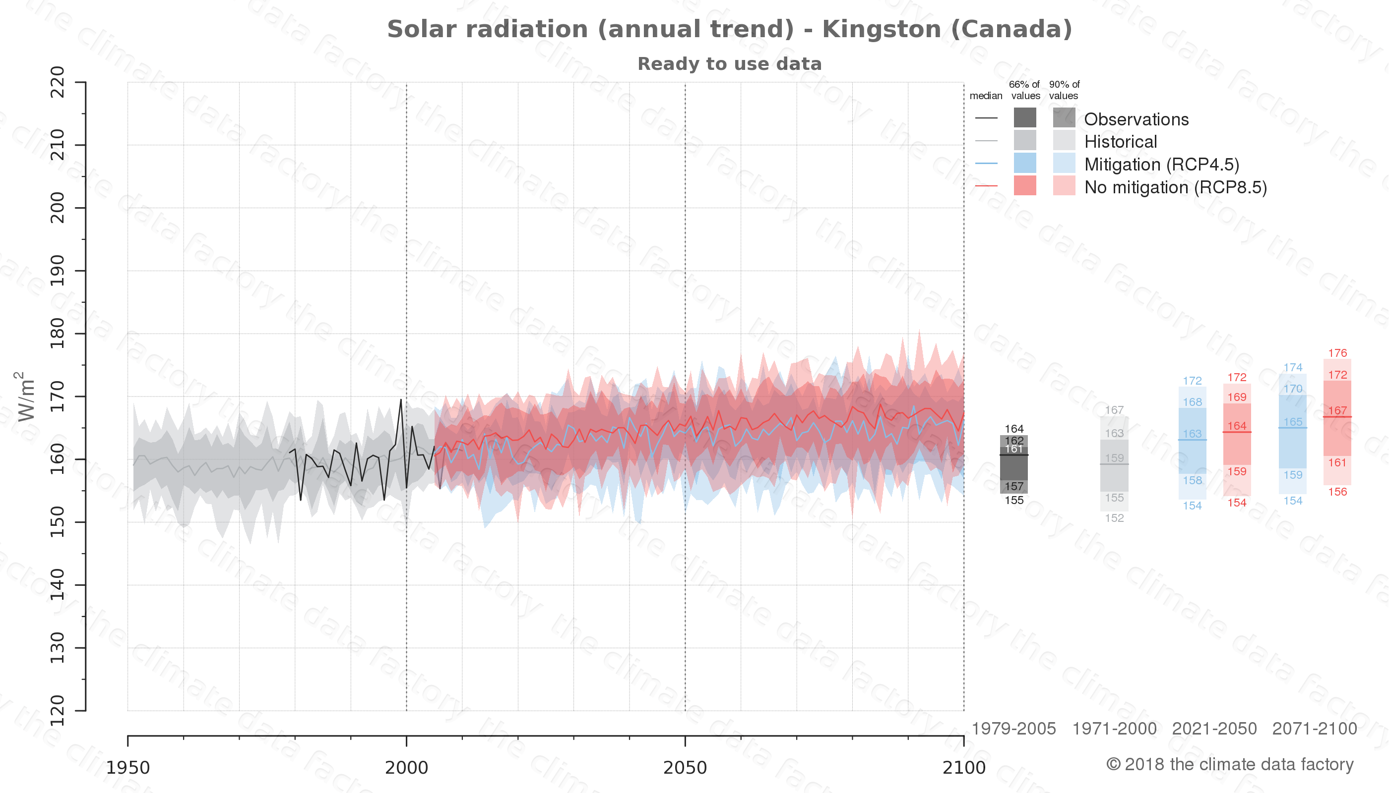 Graphic of projected solar radiation for Kingston (Canada) under two climate change mitigation policy scenarios (RCP4.5, RCP8.5). Represented climate data are processed (bias-adjusted and quality controlled) data from IPCC models. https://theclimatedatafactory.com