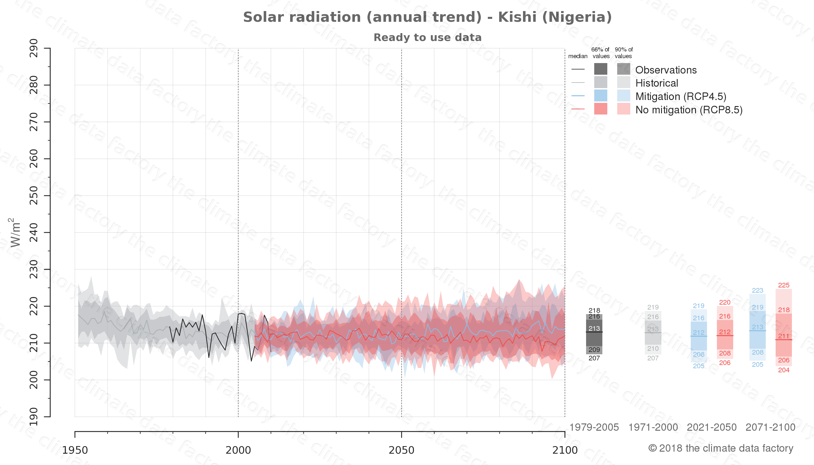 Graphic of projected solar radiation for Kishi (Nigeria) under two climate change mitigation policy scenarios (RCP4.5, RCP8.5). Represented climate data are processed (bias-adjusted and quality controlled) data from IPCC models. https://theclimatedatafactory.com
