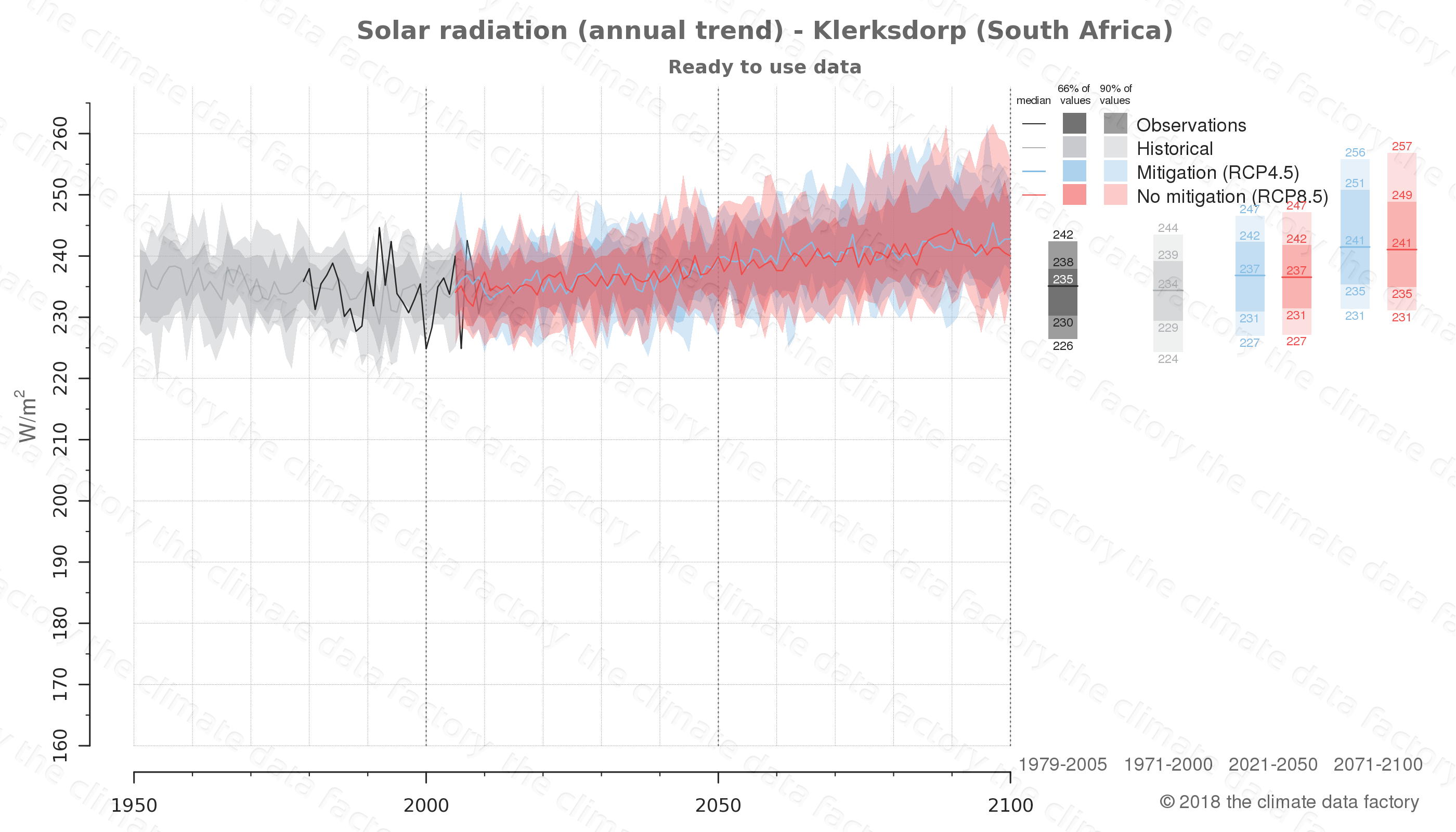 Graphic of projected solar radiation for Klerksdorp (South Africa) under two climate change mitigation policy scenarios (RCP4.5, RCP8.5). Represented climate data are processed (bias-adjusted and quality controlled) data from IPCC models. https://theclimatedatafactory.com