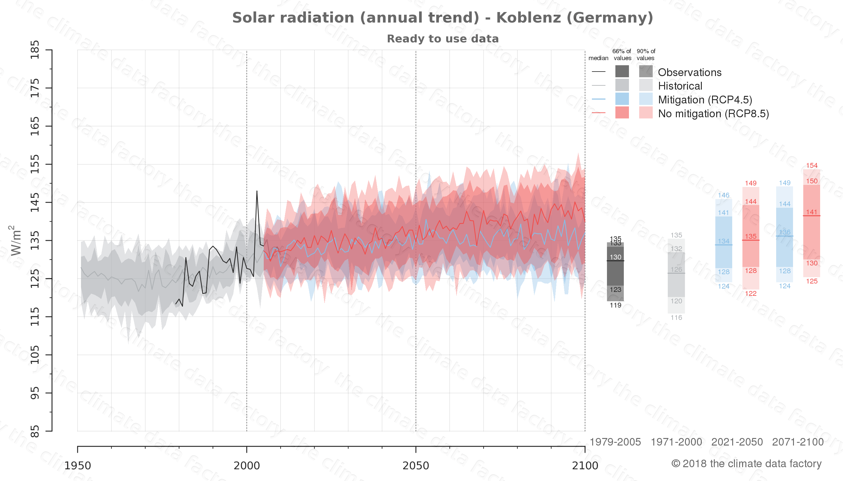 Graphic of projected solar radiation for Koblenz (Germany) under two climate change mitigation policy scenarios (RCP4.5, RCP8.5). Represented climate data are processed (bias-adjusted and quality controlled) data from IPCC models. https://theclimatedatafactory.com