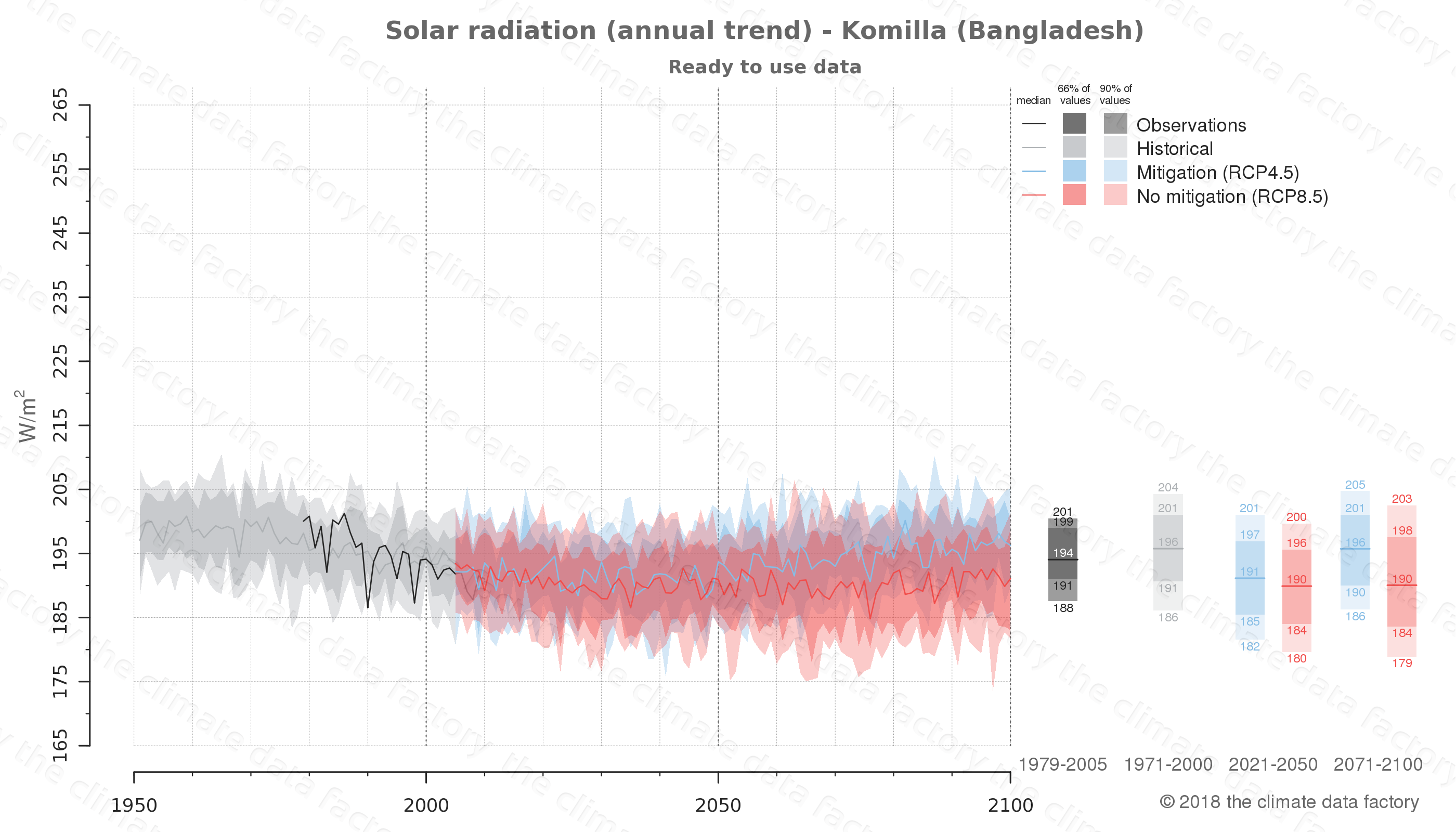 Graphic of projected solar radiation for Komilla (Bangladesh) under two climate change mitigation policy scenarios (RCP4.5, RCP8.5). Represented climate data are processed (bias-adjusted and quality controlled) data from IPCC models. https://theclimatedatafactory.com