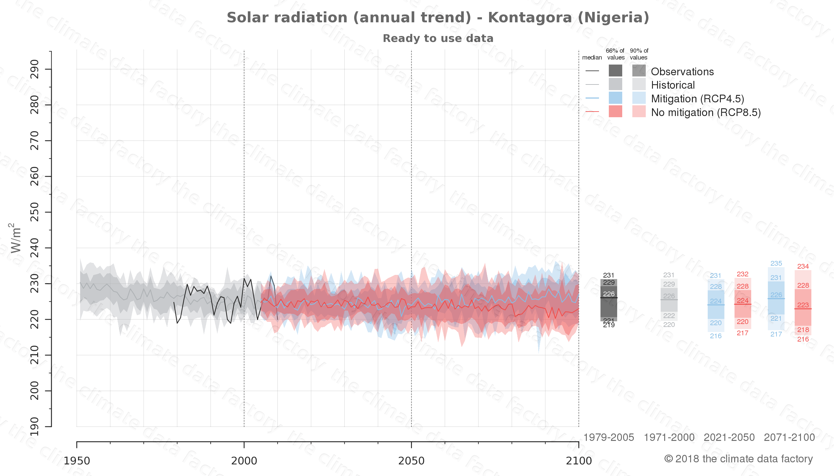 Graphic of projected solar radiation for Kontagora (Nigeria) under two climate change mitigation policy scenarios (RCP4.5, RCP8.5). Represented climate data are processed (bias-adjusted and quality controlled) data from IPCC models. https://theclimatedatafactory.com