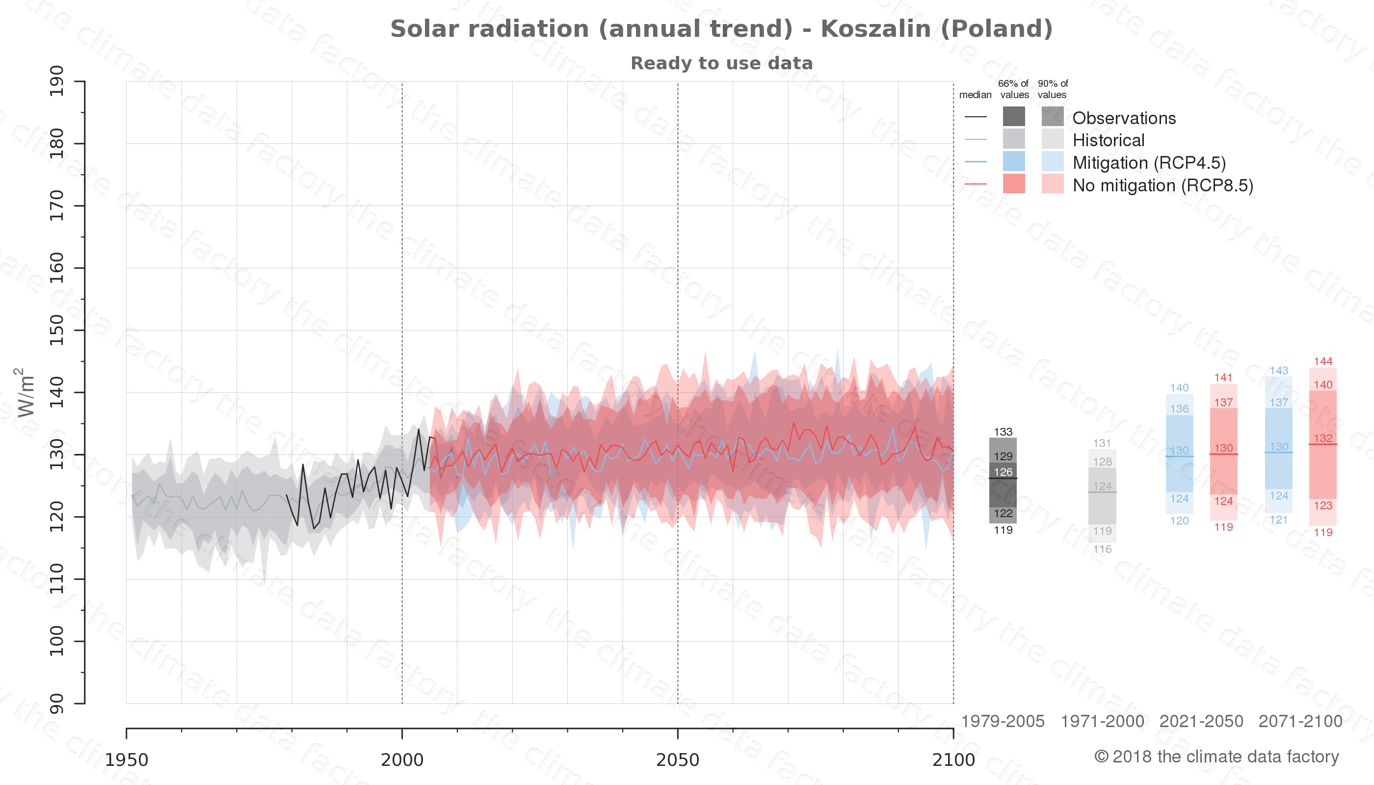 Graphic of projected solar radiation for Koszalin (Poland) under two climate change mitigation policy scenarios (RCP4.5, RCP8.5). Represented climate data are processed (bias-adjusted and quality controlled) data from IPCC models. https://theclimatedatafactory.com
