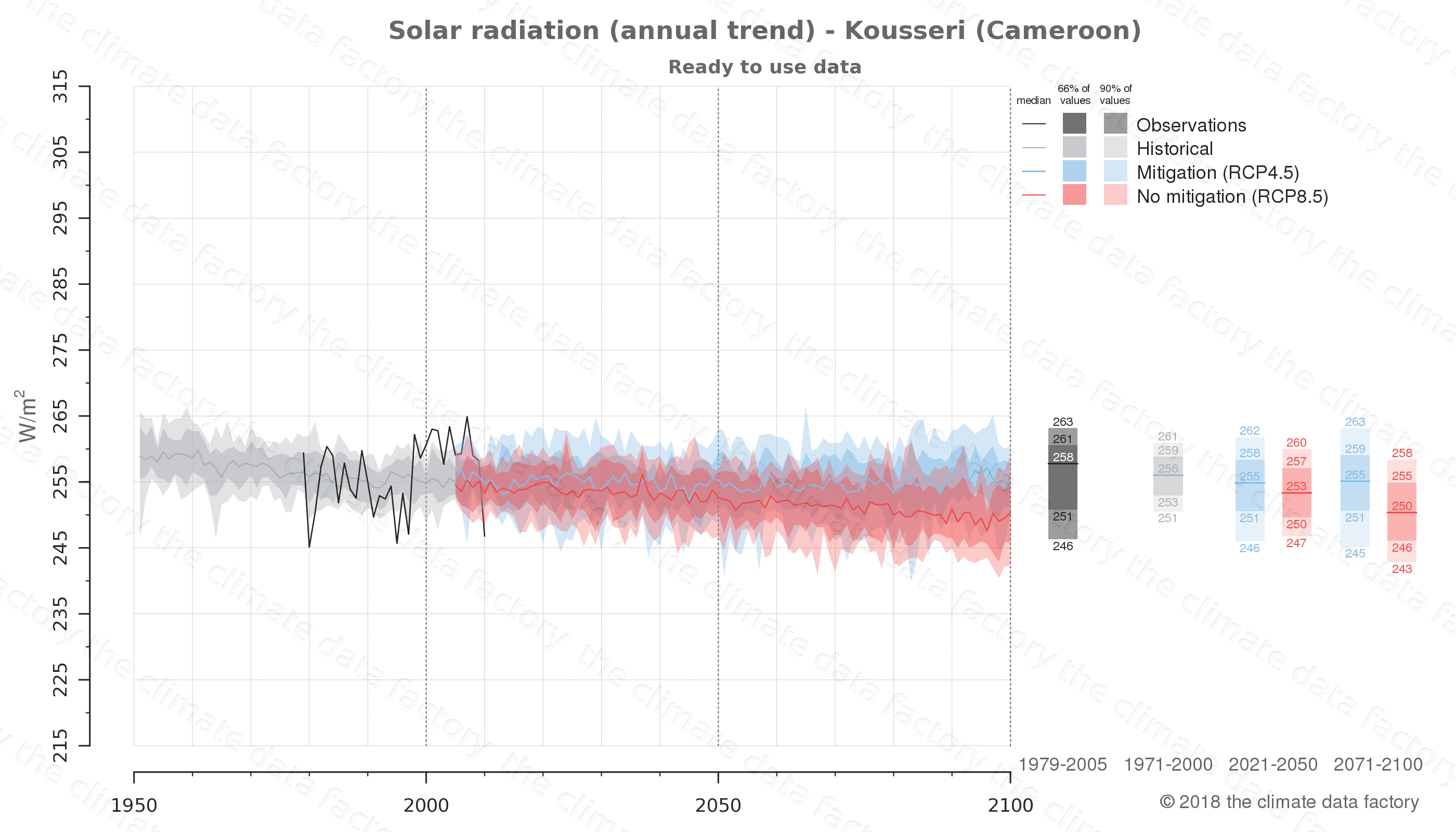 Graphic of projected solar radiation for Kousseri (Cameroon) under two climate change mitigation policy scenarios (RCP4.5, RCP8.5). Represented climate data are processed (bias-adjusted and quality controlled) data from IPCC models. https://theclimatedatafactory.com