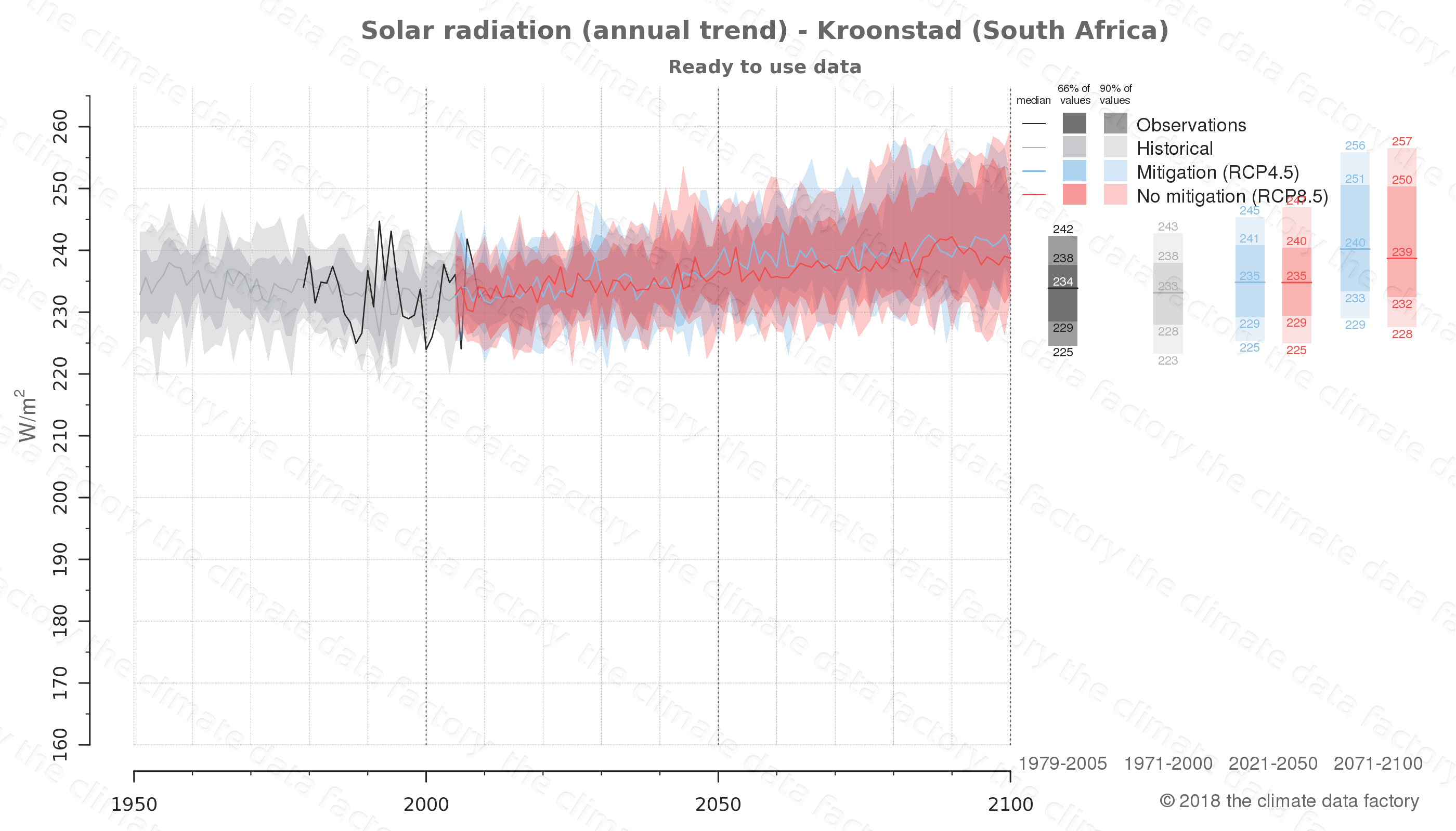 Graphic of projected solar radiation for Kroonstad (South Africa) under two climate change mitigation policy scenarios (RCP4.5, RCP8.5). Represented climate data are processed (bias-adjusted and quality controlled) data from IPCC models. https://theclimatedatafactory.com