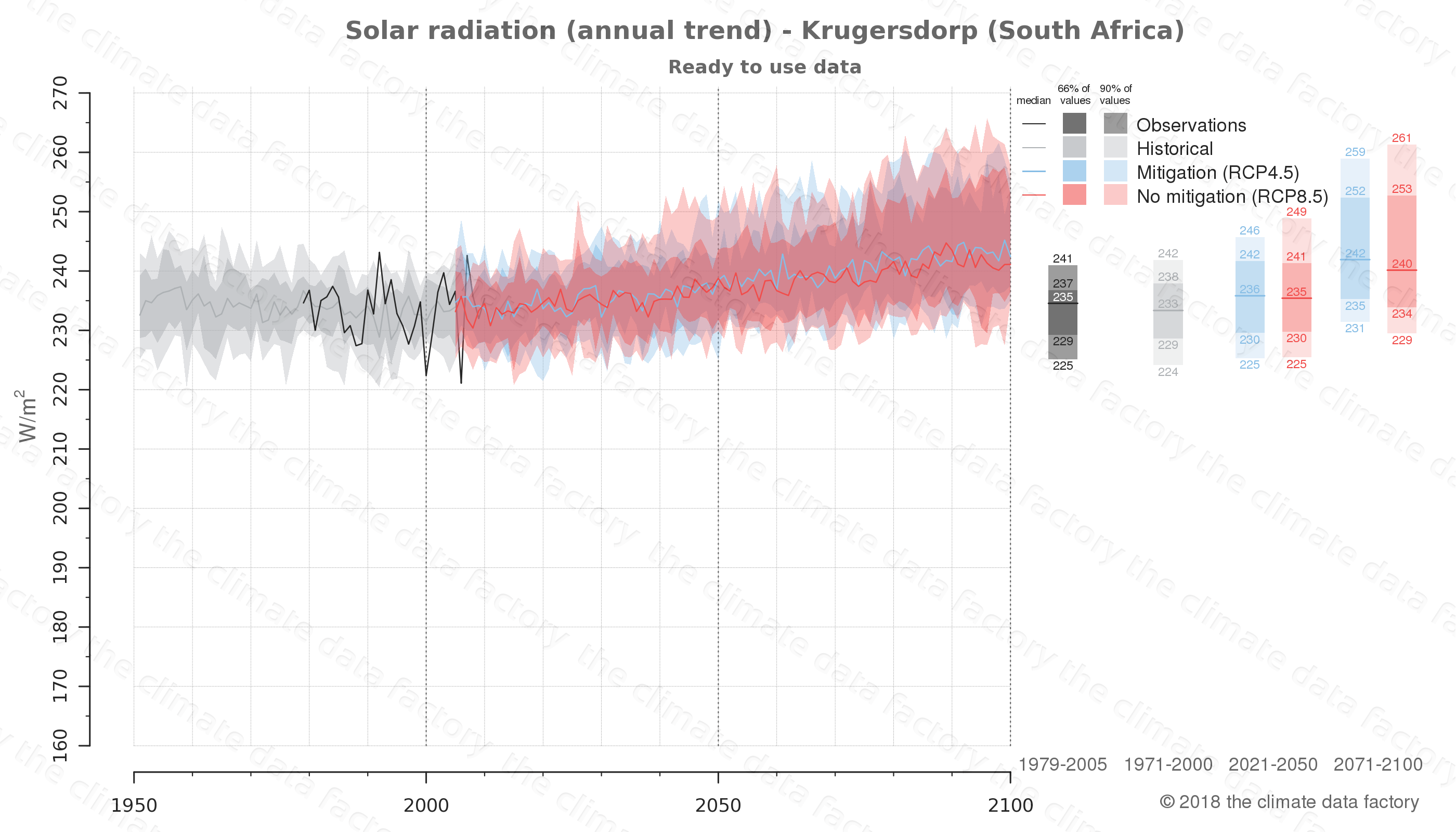 Graphic of projected solar radiation for Krugersdorp (South Africa) under two climate change mitigation policy scenarios (RCP4.5, RCP8.5). Represented climate data are processed (bias-adjusted and quality controlled) data from IPCC models. https://theclimatedatafactory.com