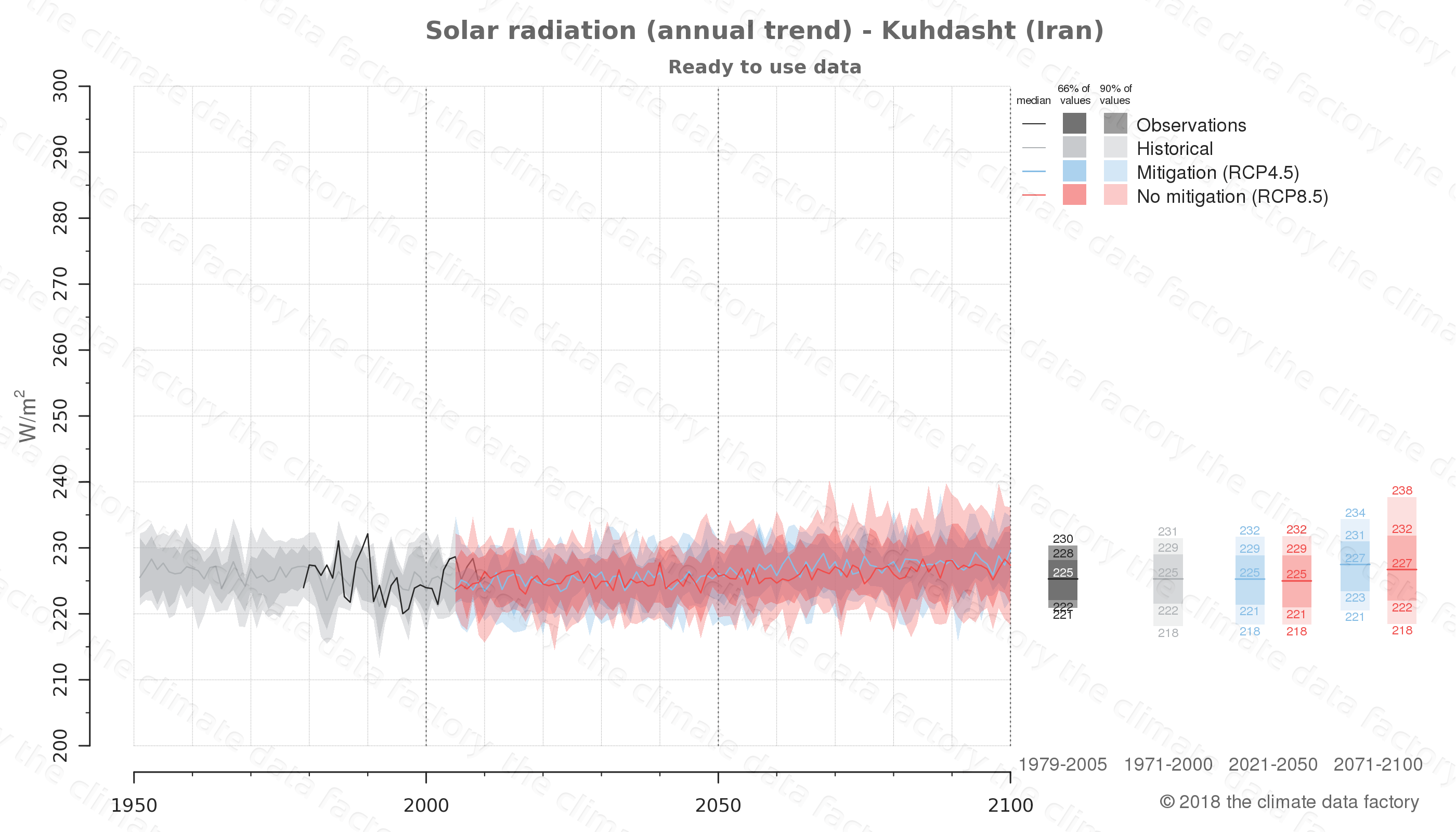 Graphic of projected solar radiation for Kuhdasht (Iran) under two climate change mitigation policy scenarios (RCP4.5, RCP8.5). Represented climate data are processed (bias-adjusted and quality controlled) data from IPCC models. https://theclimatedatafactory.com