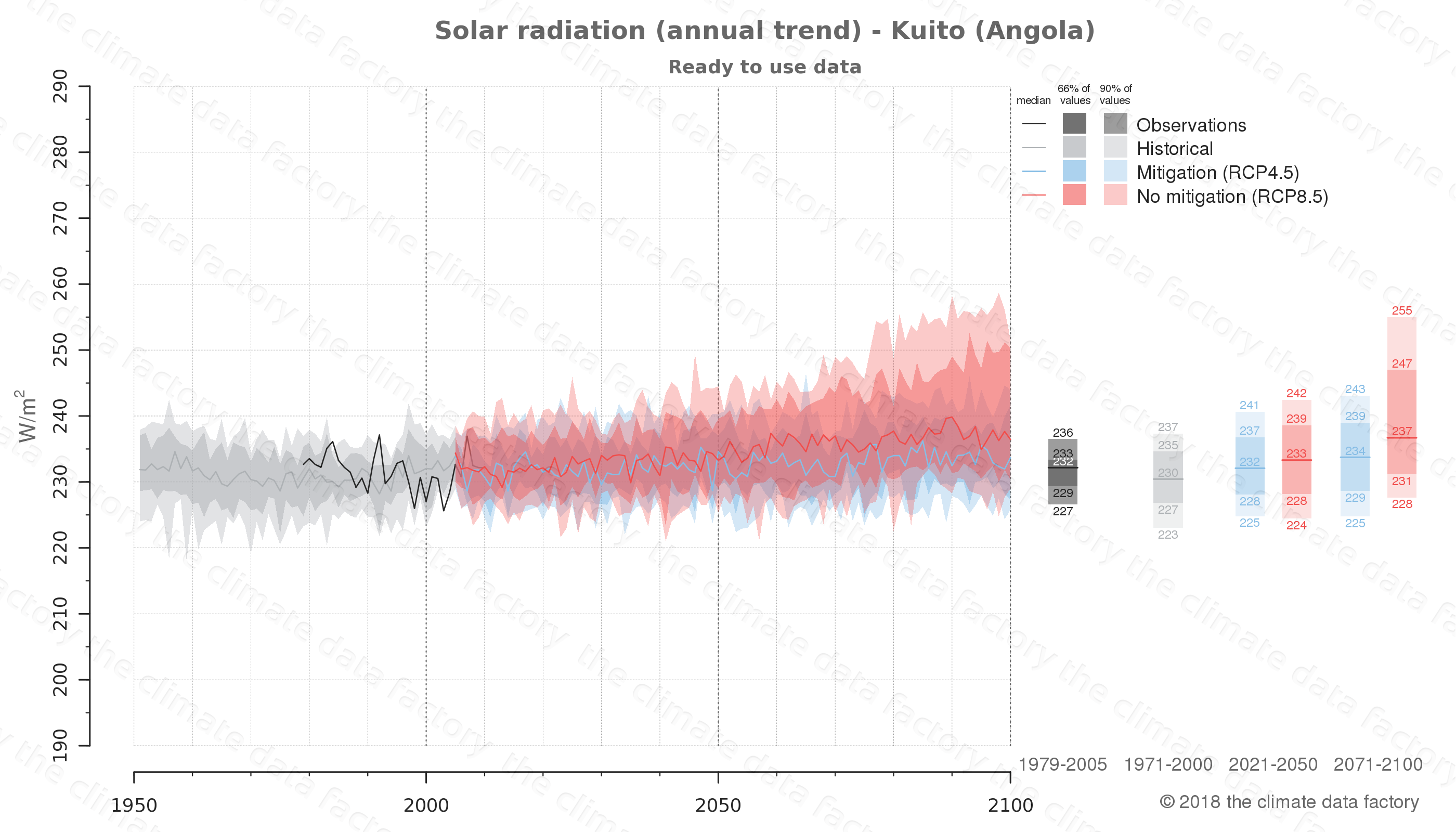 Graphic of projected solar radiation for Kuito (Angola) under two climate change mitigation policy scenarios (RCP4.5, RCP8.5). Represented climate data are processed (bias-adjusted and quality controlled) data from IPCC models. https://theclimatedatafactory.com