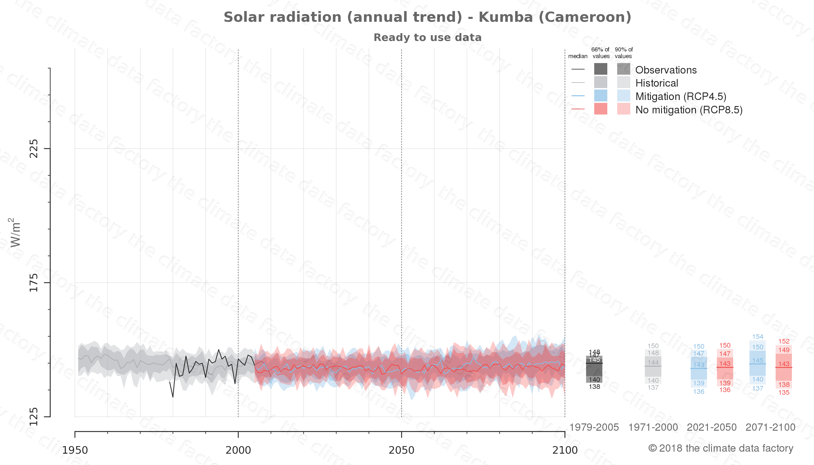 Graphic of projected solar radiation for Kumba (Cameroon) under two climate change mitigation policy scenarios (RCP4.5, RCP8.5). Represented climate data are processed (bias-adjusted and quality controlled) data from IPCC models. https://theclimatedatafactory.com