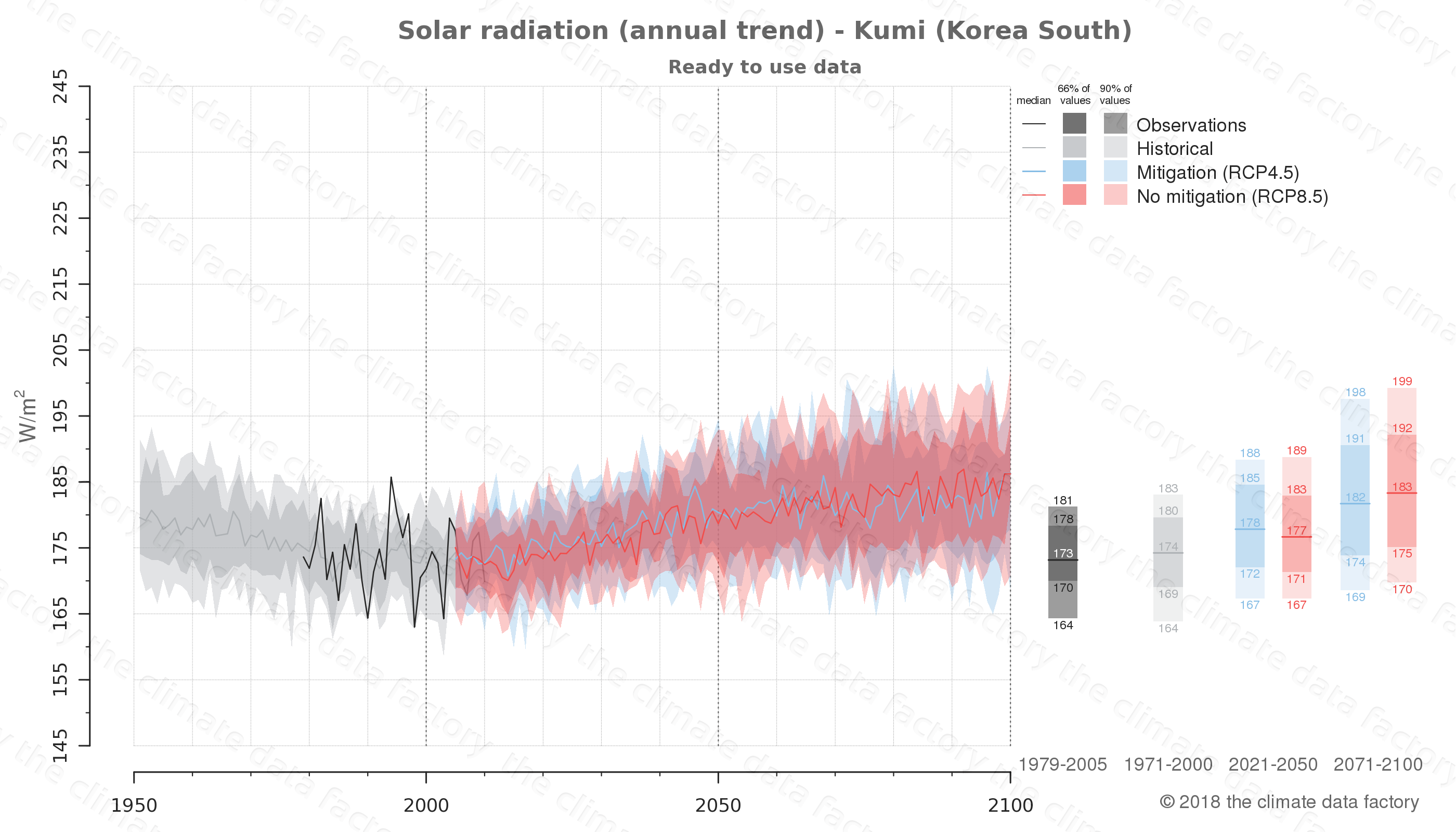 Graphic of projected solar radiation for Kumi (South Korea) under two climate change mitigation policy scenarios (RCP4.5, RCP8.5). Represented climate data are processed (bias-adjusted and quality controlled) data from IPCC models. https://theclimatedatafactory.com