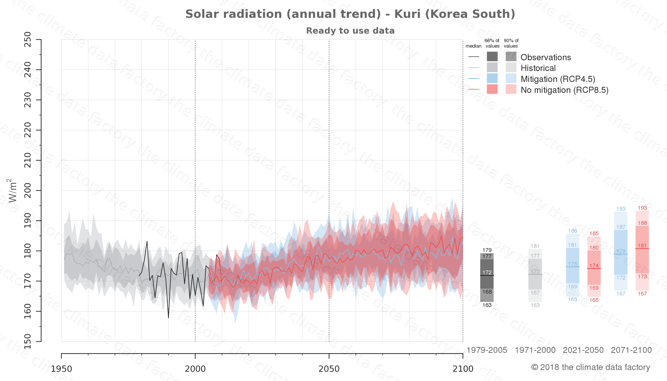 Graphic of projected solar radiation for Kuri (South Korea) under two climate change mitigation policy scenarios (RCP4.5, RCP8.5). Represented climate data are processed (bias-adjusted and quality controlled) data from IPCC models. https://theclimatedatafactory.com