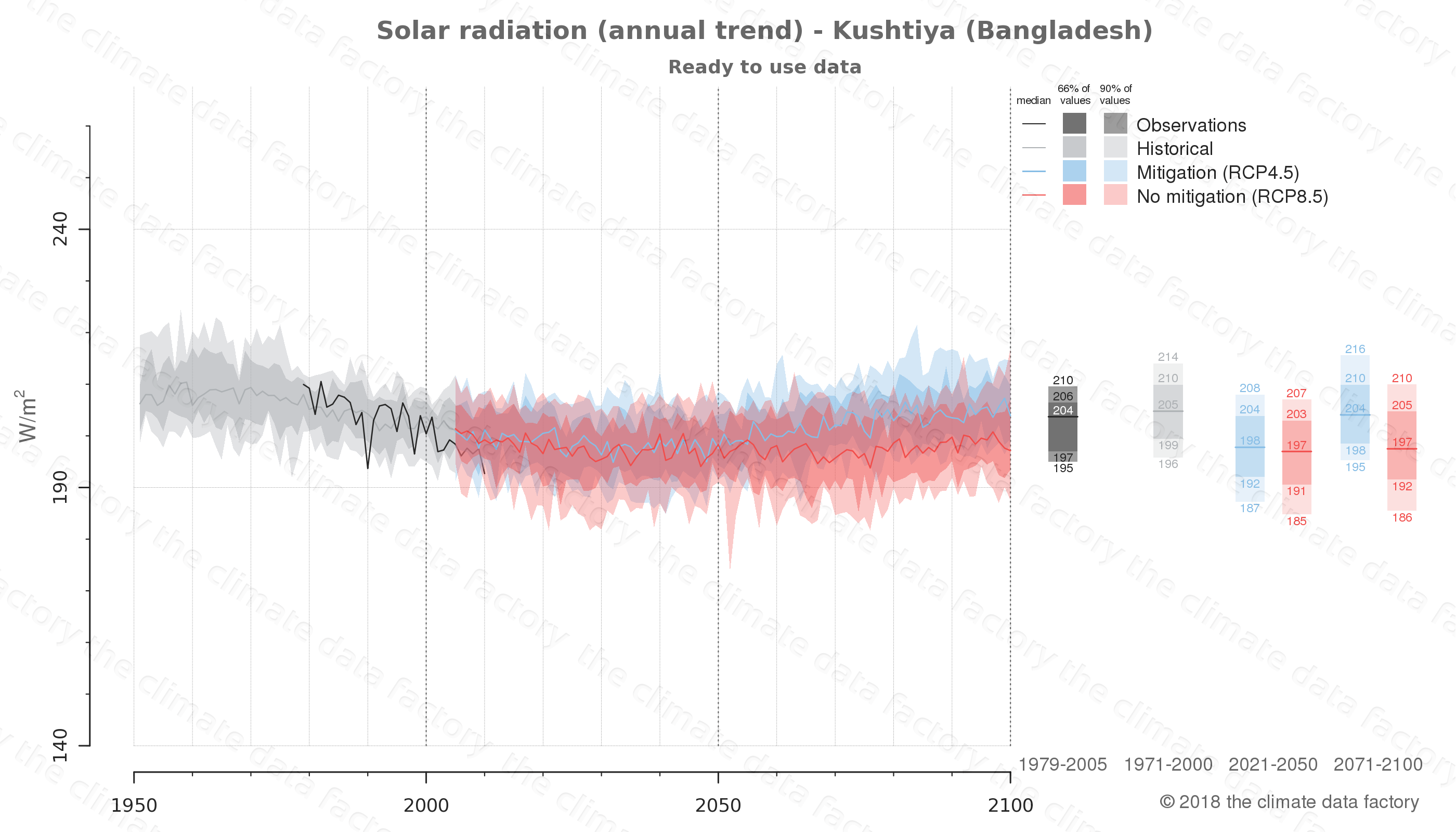 Graphic of projected solar radiation for Kushtiya (Bangladesh) under two climate change mitigation policy scenarios (RCP4.5, RCP8.5). Represented climate data are processed (bias-adjusted and quality controlled) data from IPCC models. https://theclimatedatafactory.com