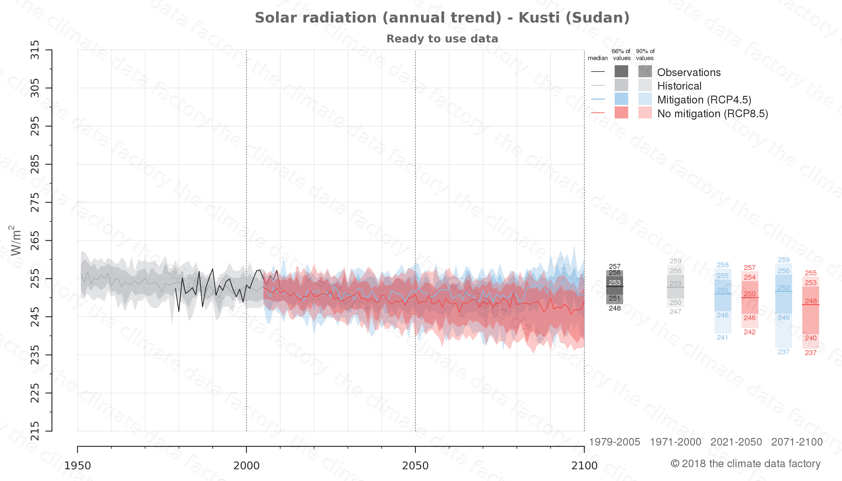 Graphic of projected solar radiation for Kusti (Sudan) under two climate change mitigation policy scenarios (RCP4.5, RCP8.5). Represented climate data are processed (bias-adjusted and quality controlled) data from IPCC models. https://theclimatedatafactory.com