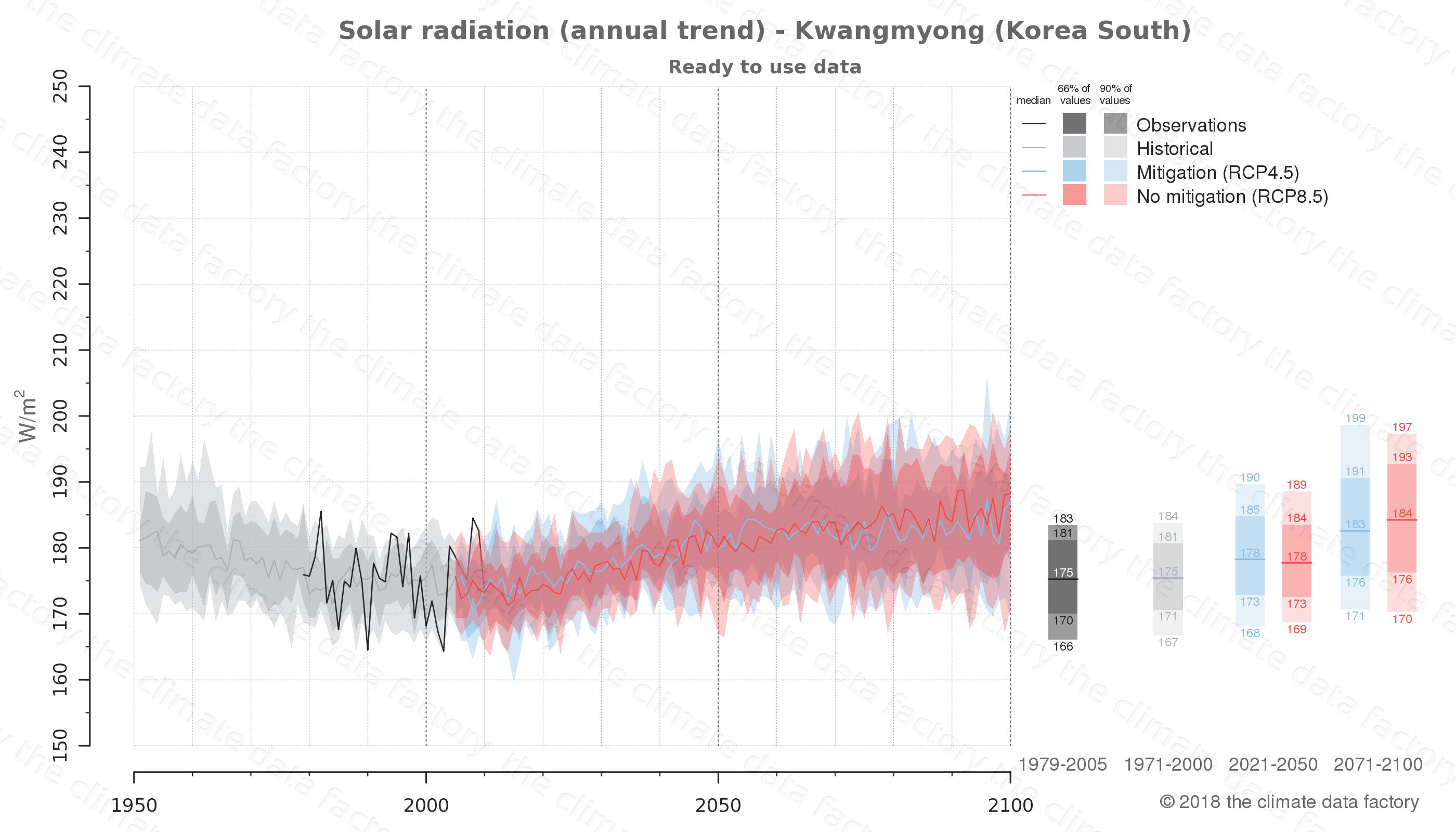 Graphic of projected solar radiation for Kwangmyong (South Korea) under two climate change mitigation policy scenarios (RCP4.5, RCP8.5). Represented climate data are processed (bias-adjusted and quality controlled) data from IPCC models. https://theclimatedatafactory.com