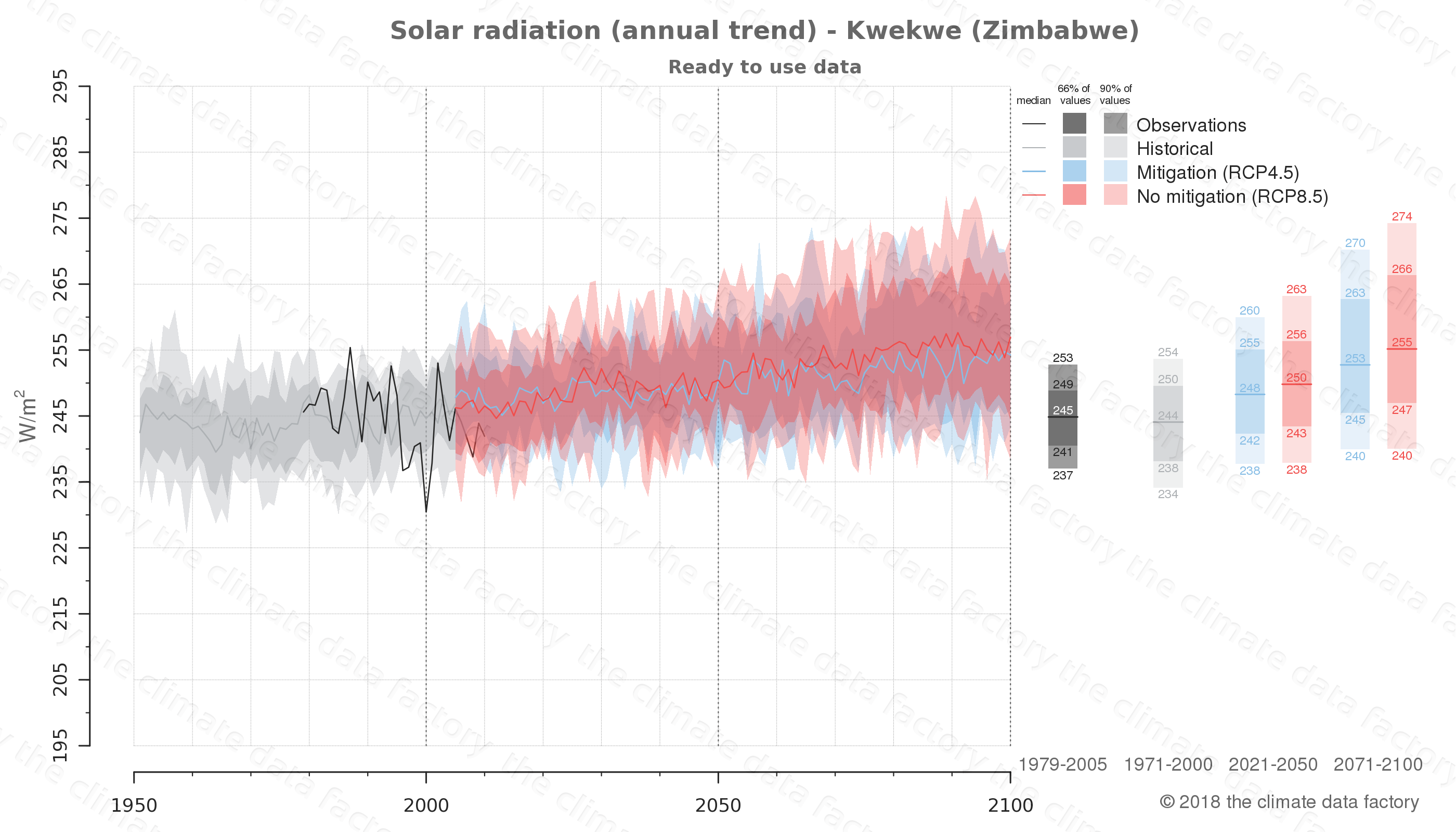 Graphic of projected solar radiation for Kwekwe (Zimbabwe) under two climate change mitigation policy scenarios (RCP4.5, RCP8.5). Represented climate data are processed (bias-adjusted and quality controlled) data from IPCC models. https://theclimatedatafactory.com