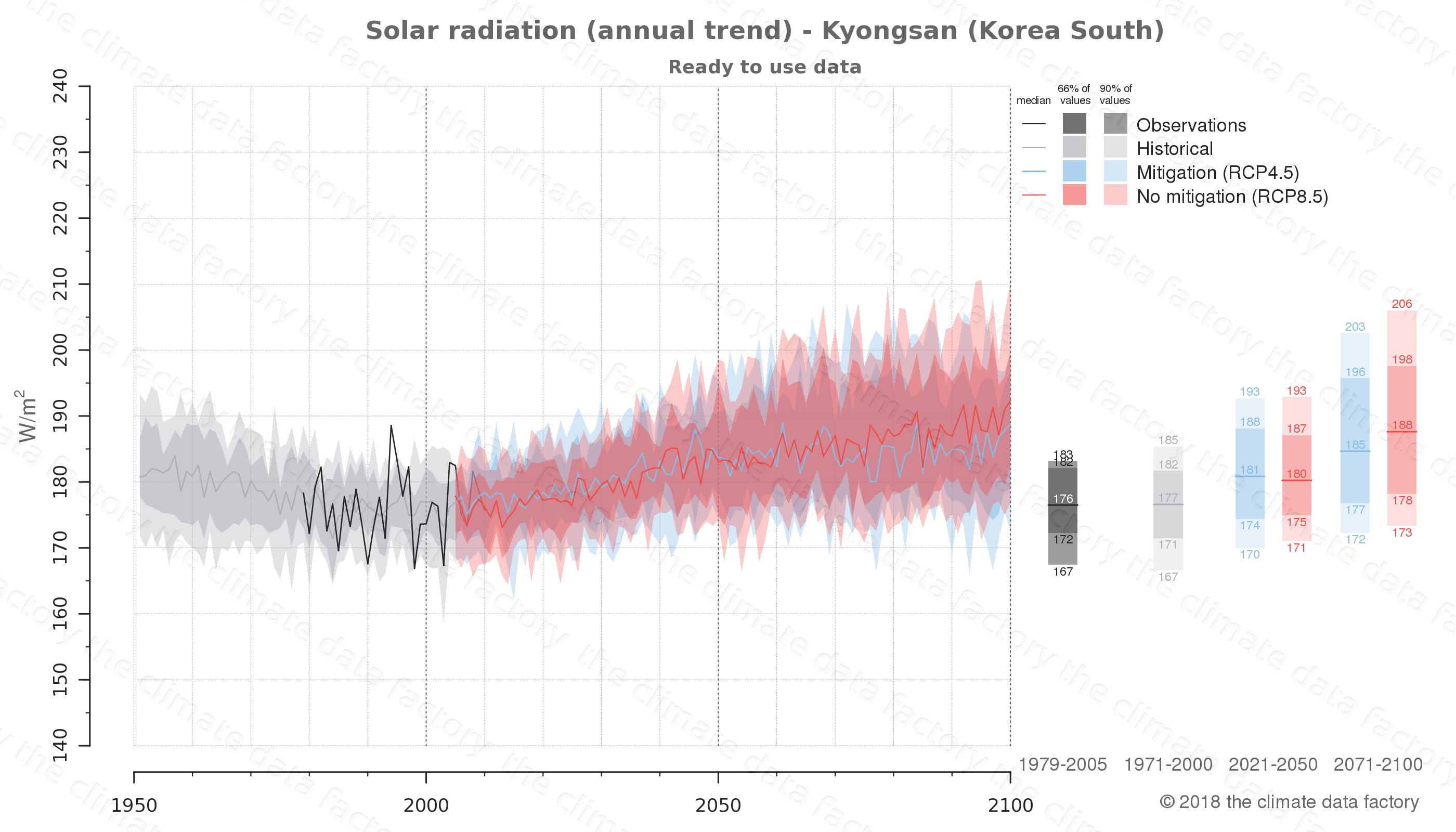 Graphic of projected solar radiation for Kyongsan (South Korea) under two climate change mitigation policy scenarios (RCP4.5, RCP8.5). Represented climate data are processed (bias-adjusted and quality controlled) data from IPCC models. https://theclimatedatafactory.com