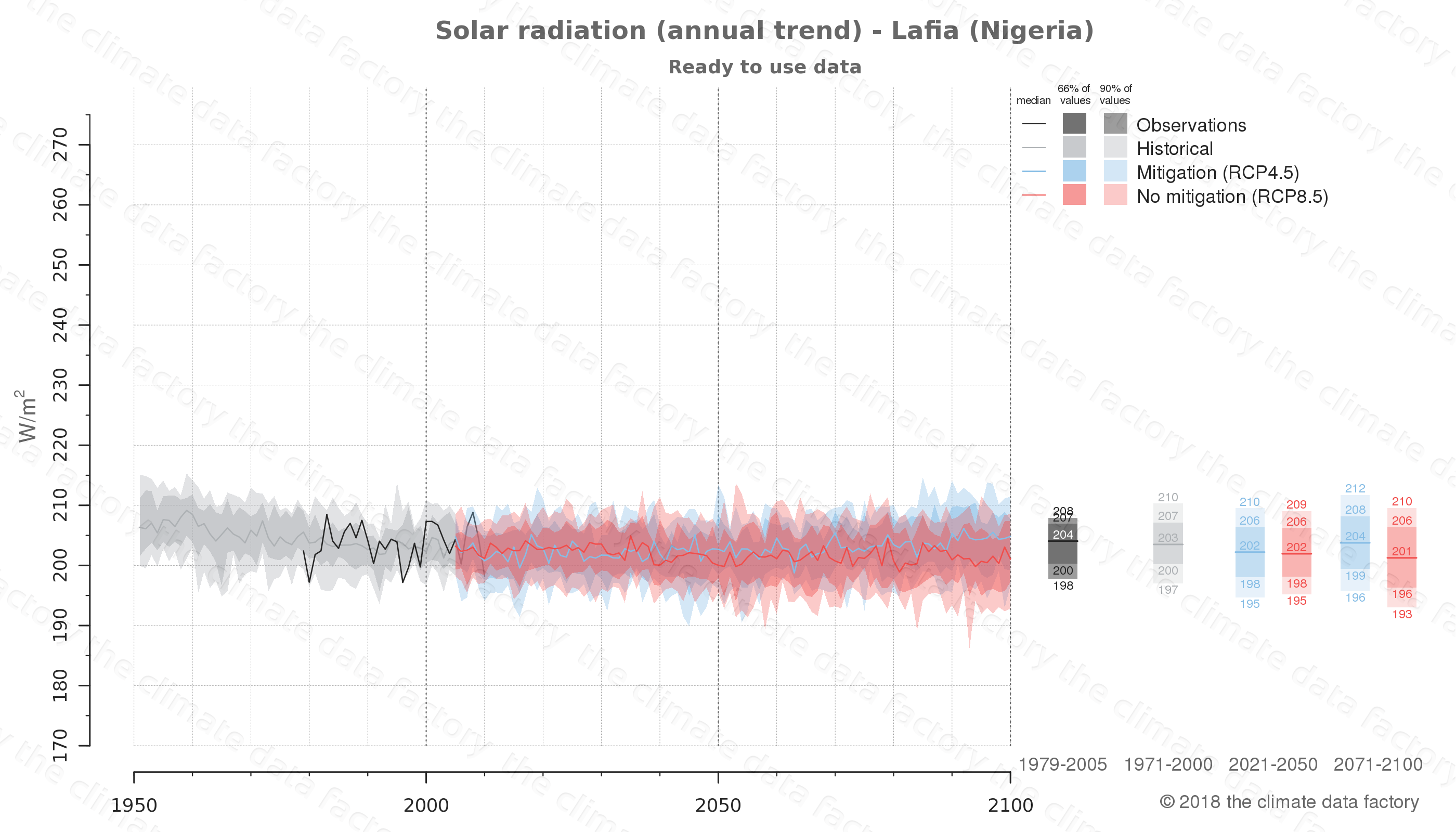Graphic of projected solar radiation for Lafia (Nigeria) under two climate change mitigation policy scenarios (RCP4.5, RCP8.5). Represented climate data are processed (bias-adjusted and quality controlled) data from IPCC models. https://theclimatedatafactory.com