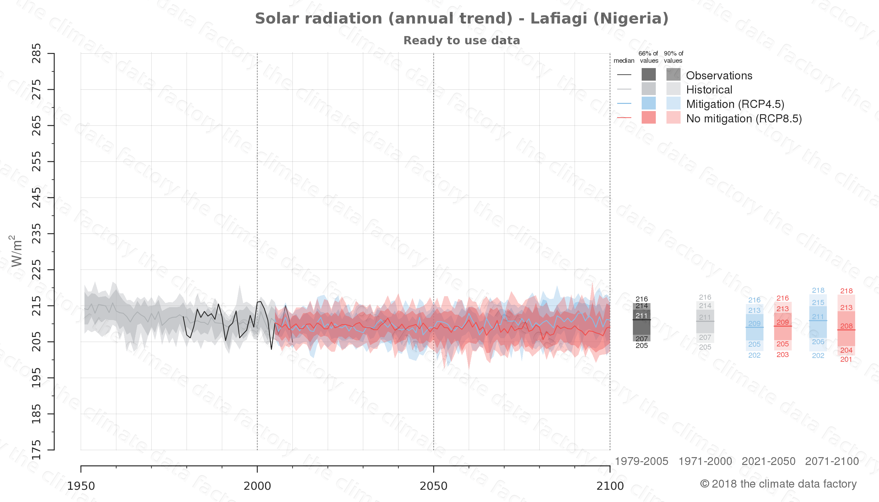 Graphic of projected solar radiation for Lafiagi (Nigeria) under two climate change mitigation policy scenarios (RCP4.5, RCP8.5). Represented climate data are processed (bias-adjusted and quality controlled) data from IPCC models. https://theclimatedatafactory.com