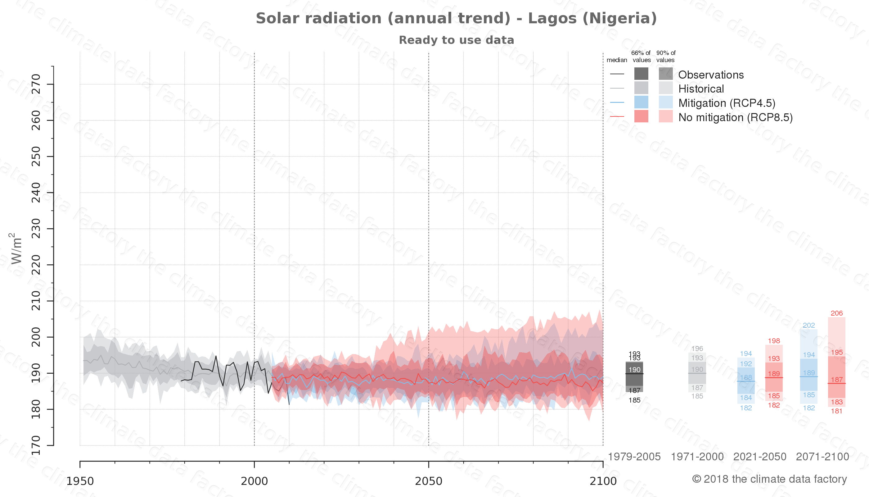 Graphic of projected solar radiation for Lagos (Nigeria) under two climate change mitigation policy scenarios (RCP4.5, RCP8.5). Represented climate data are processed (bias-adjusted and quality controlled) data from IPCC models. https://theclimatedatafactory.com