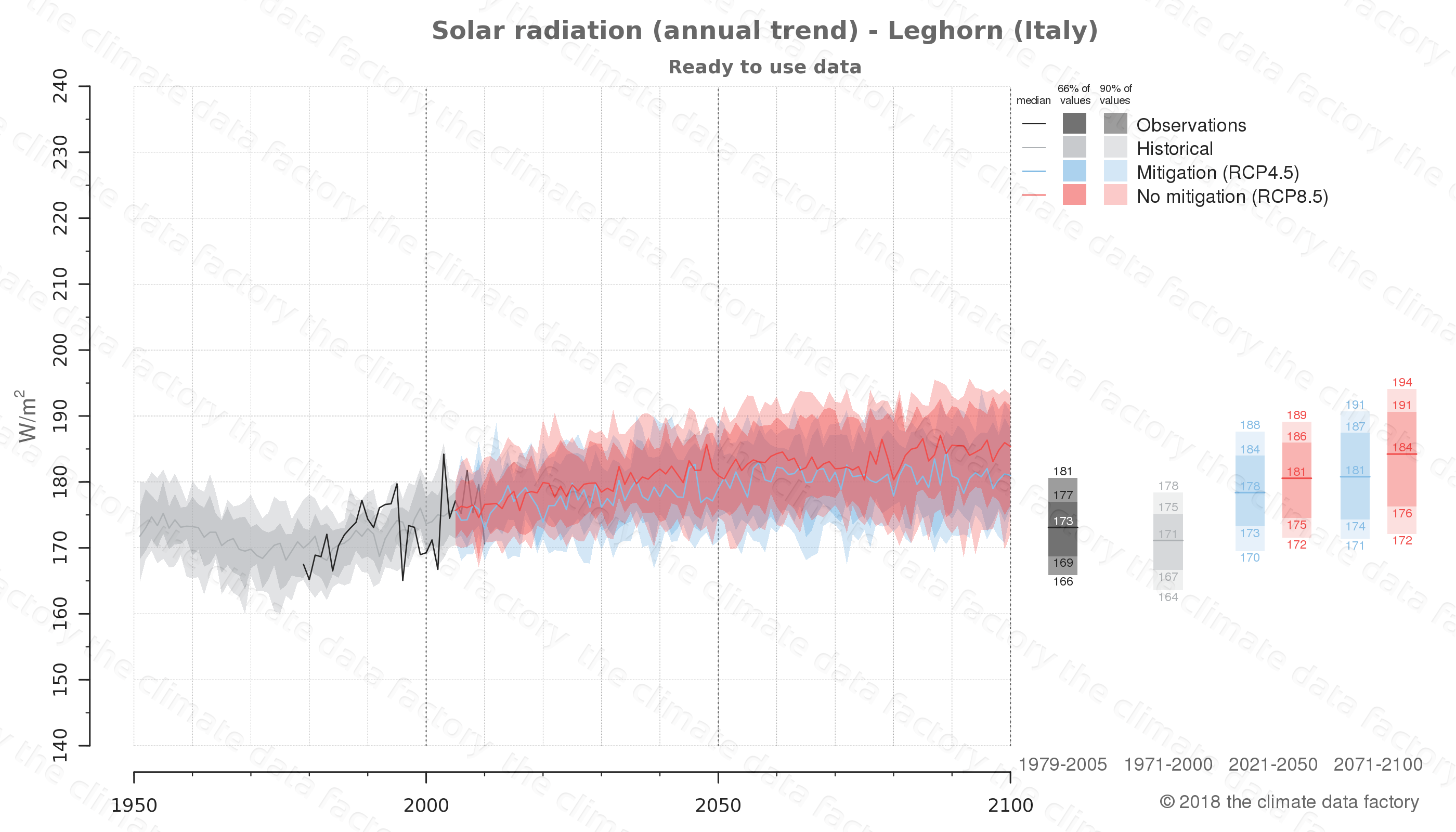Graphic of projected solar radiation for Leghorn (Italy) under two climate change mitigation policy scenarios (RCP4.5, RCP8.5). Represented climate data are processed (bias-adjusted and quality controlled) data from IPCC models. https://theclimatedatafactory.com