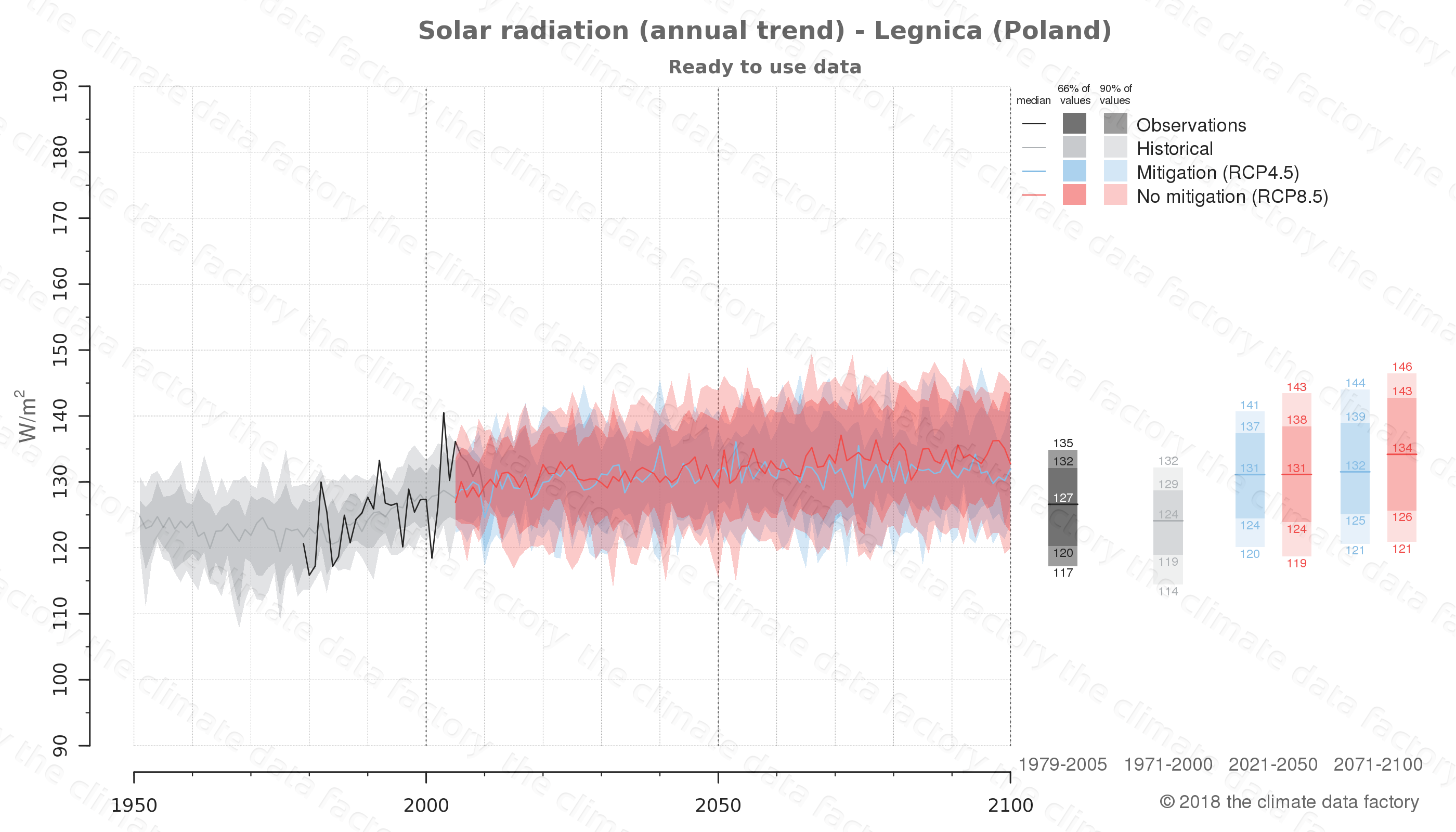 Graphic of projected solar radiation for Legnica (Poland) under two climate change mitigation policy scenarios (RCP4.5, RCP8.5). Represented climate data are processed (bias-adjusted and quality controlled) data from IPCC models. https://theclimatedatafactory.com