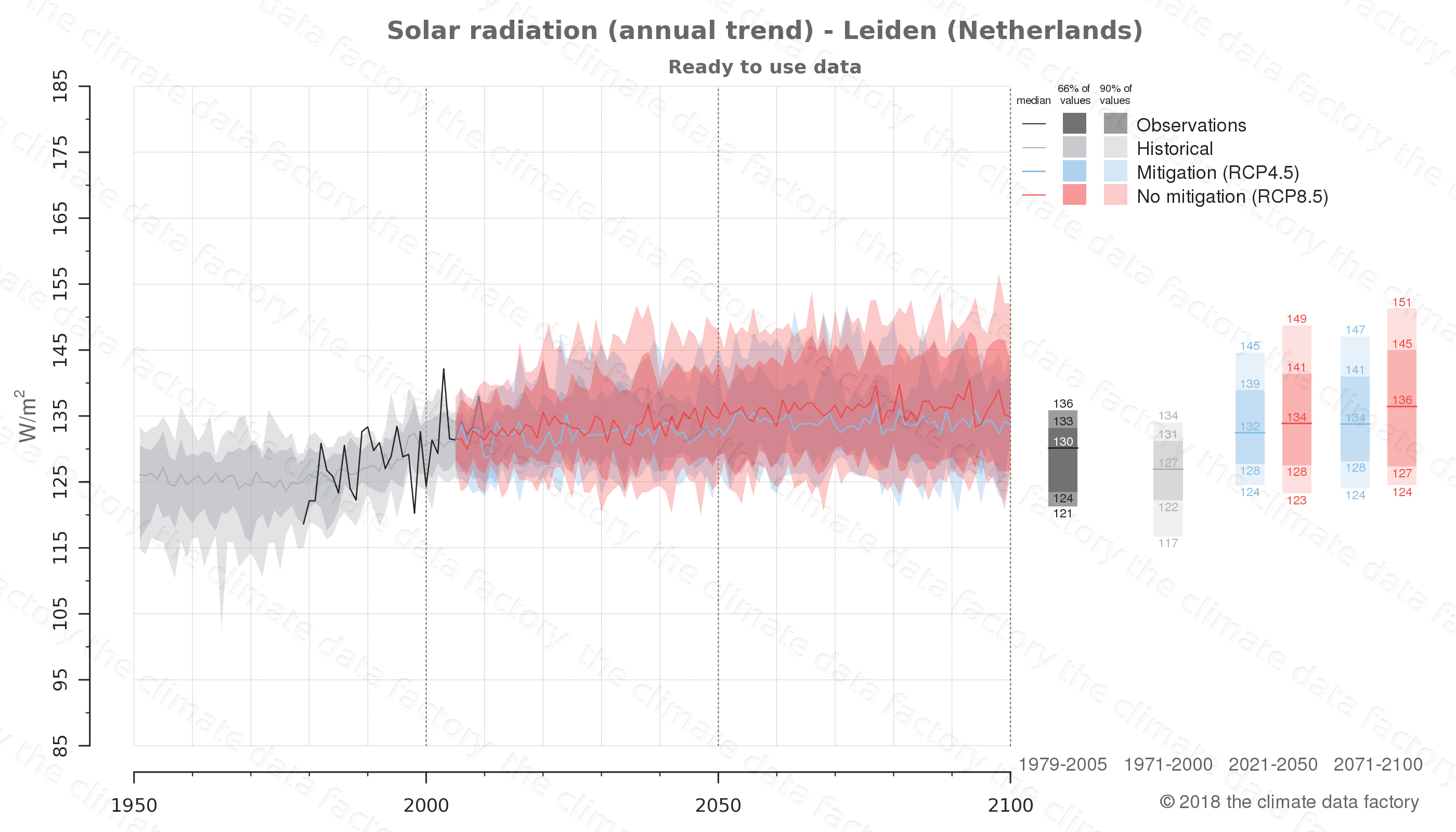 Graphic of projected solar radiation for Leiden (Netherlands) under two climate change mitigation policy scenarios (RCP4.5, RCP8.5). Represented climate data are processed (bias-adjusted and quality controlled) data from IPCC models. https://theclimatedatafactory.com