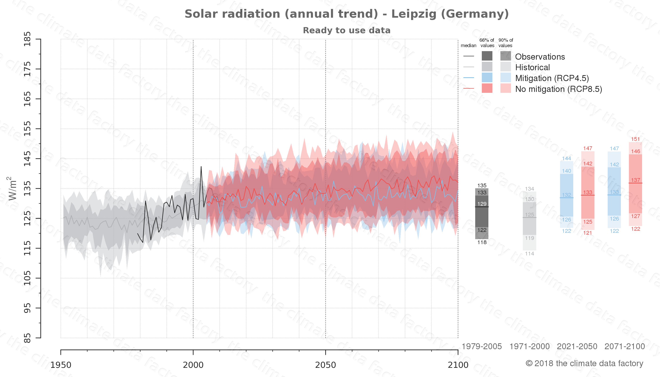 Graphic of projected solar radiation for Leipzig (Germany) under two climate change mitigation policy scenarios (RCP4.5, RCP8.5). Represented climate data are processed (bias-adjusted and quality controlled) data from IPCC models. https://theclimatedatafactory.com