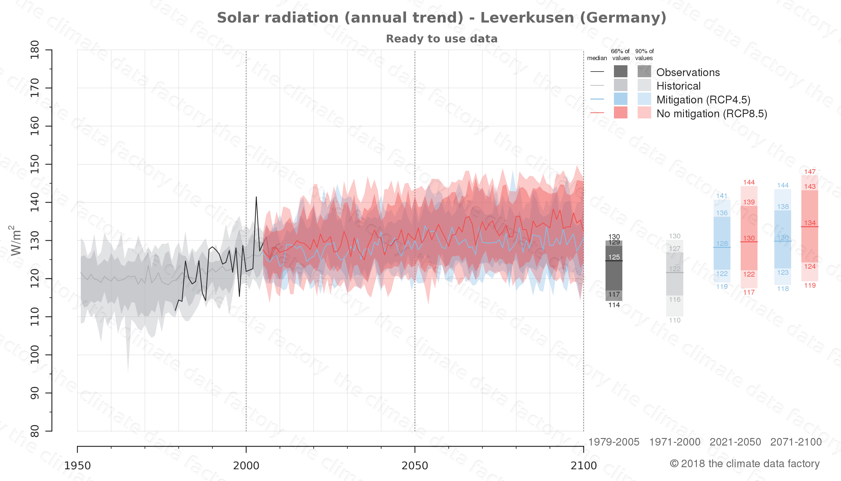 Graphic of projected solar radiation for Leverkusen (Germany) under two climate change mitigation policy scenarios (RCP4.5, RCP8.5). Represented climate data are processed (bias-adjusted and quality controlled) data from IPCC models. https://theclimatedatafactory.com