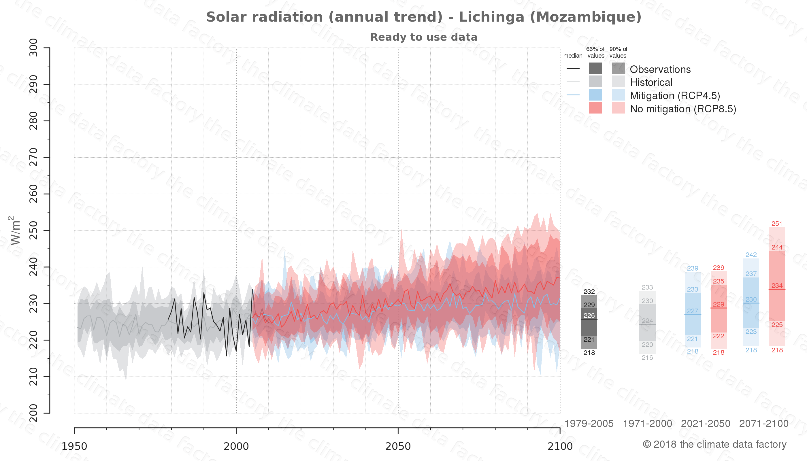 Graphic of projected solar radiation for Lichinga (Mozambique) under two climate change mitigation policy scenarios (RCP4.5, RCP8.5). Represented climate data are processed (bias-adjusted and quality controlled) data from IPCC models. https://theclimatedatafactory.com