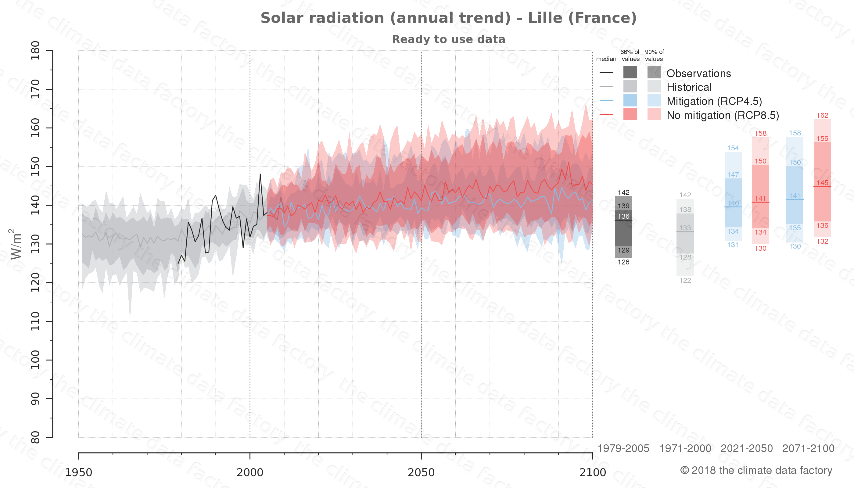 Graphic of projected solar radiation for Lille (France) under two climate change mitigation policy scenarios (RCP4.5, RCP8.5). Represented climate data are processed (bias-adjusted and quality controlled) data from IPCC models. https://theclimatedatafactory.com