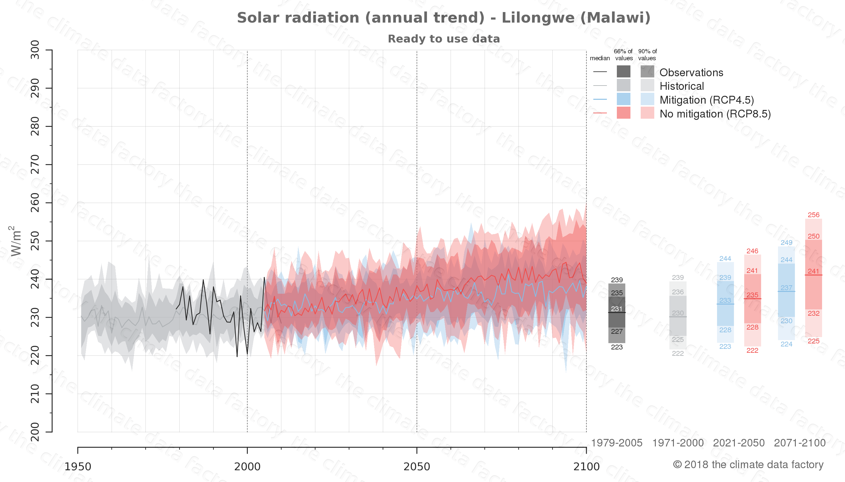 Graphic of projected solar radiation for Lilongwe (Malawi) under two climate change mitigation policy scenarios (RCP4.5, RCP8.5). Represented climate data are processed (bias-adjusted and quality controlled) data from IPCC models. https://theclimatedatafactory.com