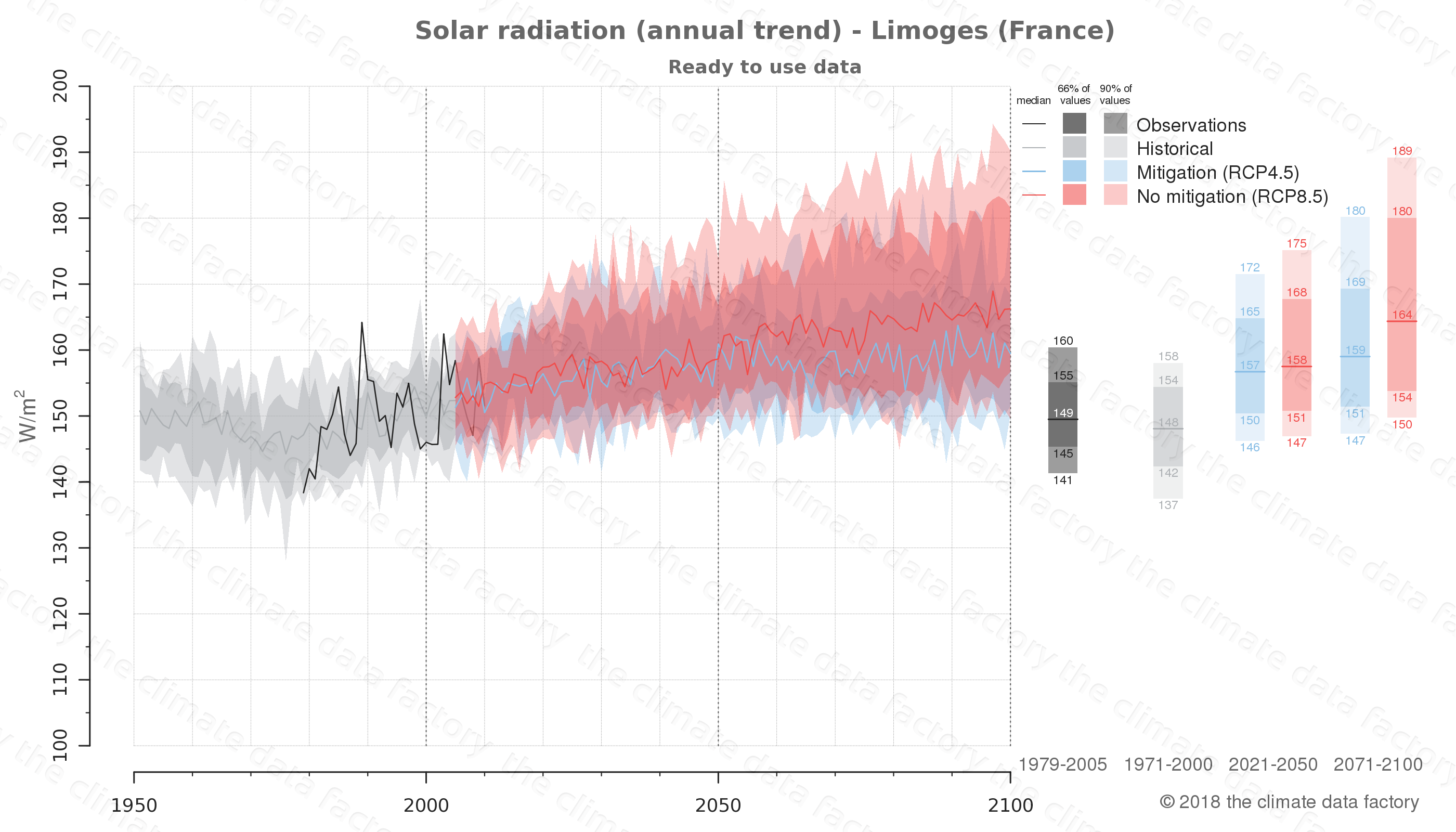 Graphic of projected solar radiation for Limoges (France) under two climate change mitigation policy scenarios (RCP4.5, RCP8.5). Represented climate data are processed (bias-adjusted and quality controlled) data from IPCC models. https://theclimatedatafactory.com