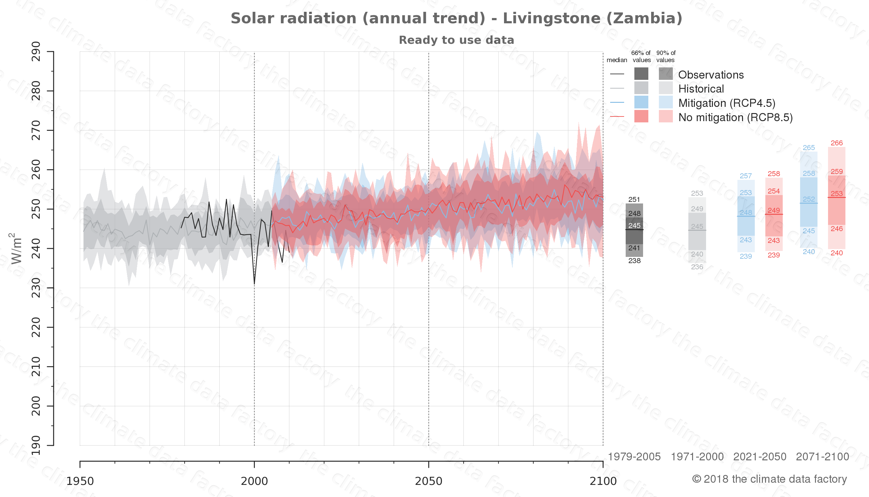 Graphic of projected solar radiation for Livingstone (Zambia) under two climate change mitigation policy scenarios (RCP4.5, RCP8.5). Represented climate data are processed (bias-adjusted and quality controlled) data from IPCC models. https://theclimatedatafactory.com