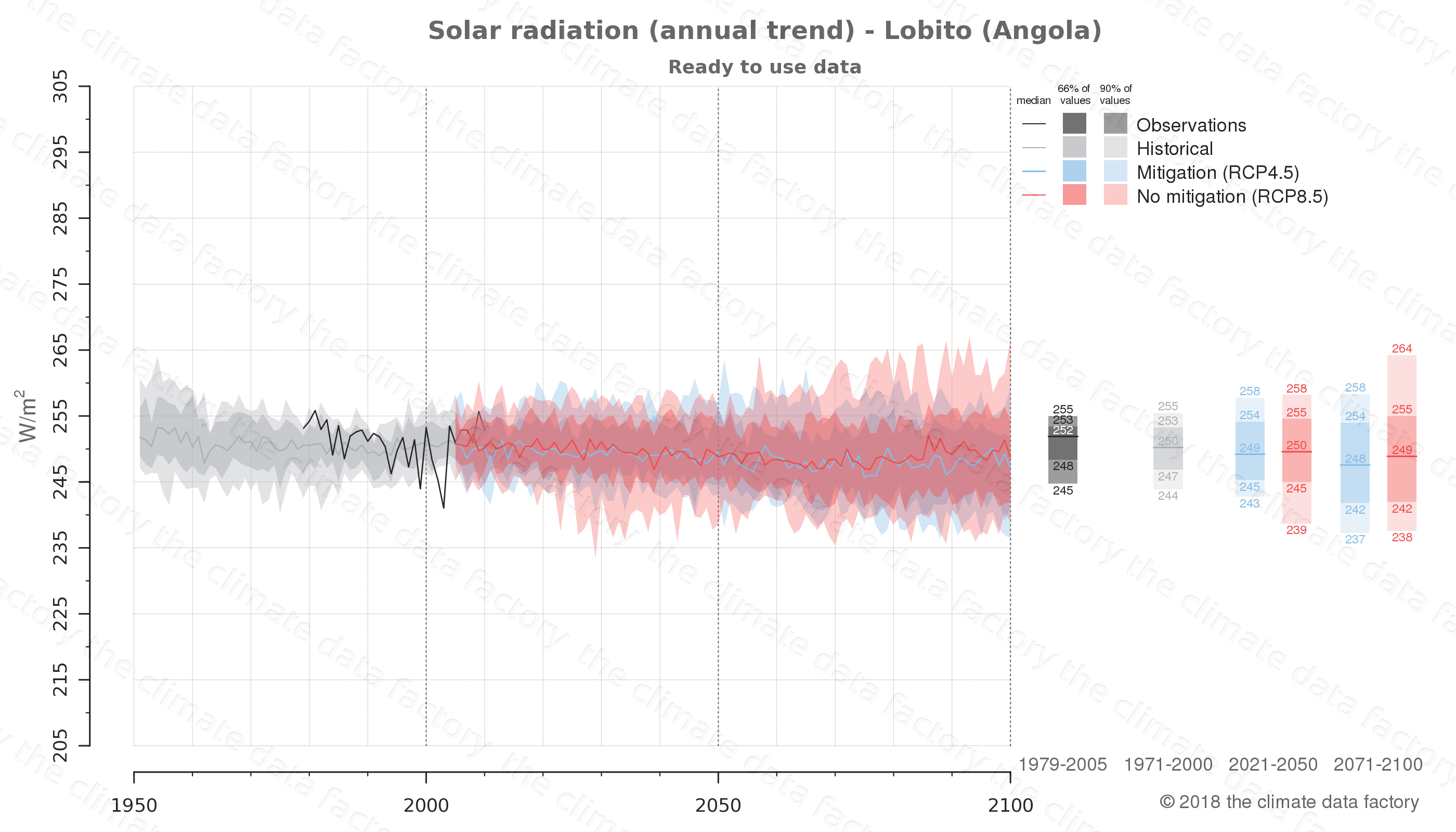 Graphic of projected solar radiation for Lobito (Angola) under two climate change mitigation policy scenarios (RCP4.5, RCP8.5). Represented climate data are processed (bias-adjusted and quality controlled) data from IPCC models. https://theclimatedatafactory.com