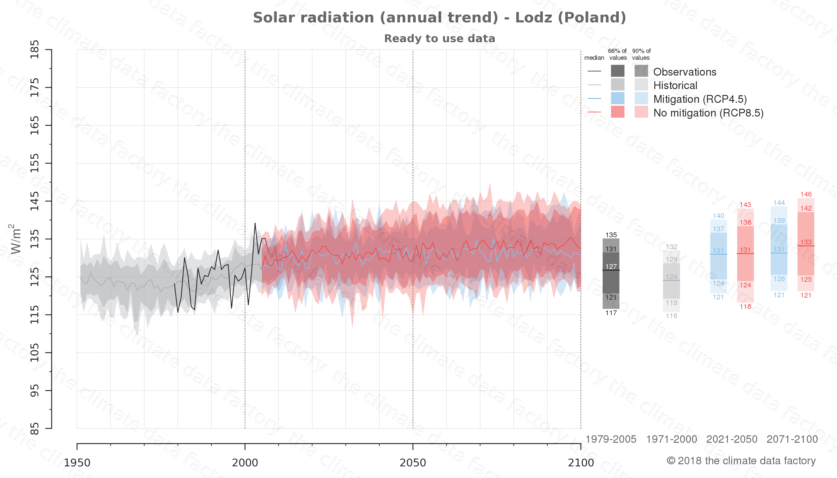 Graphic of projected solar radiation for Lodz (Poland) under two climate change mitigation policy scenarios (RCP4.5, RCP8.5). Represented climate data are processed (bias-adjusted and quality controlled) data from IPCC models. https://theclimatedatafactory.com