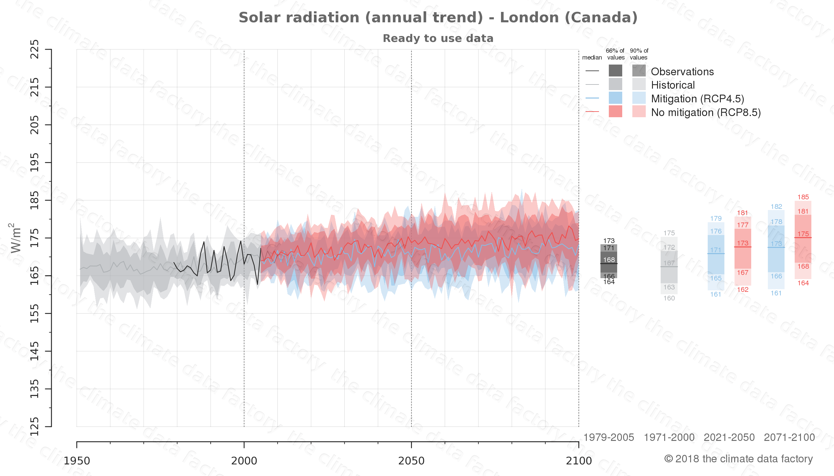 Graphic of projected solar radiation for London (Canada) under two climate change mitigation policy scenarios (RCP4.5, RCP8.5). Represented climate data are processed (bias-adjusted and quality controlled) data from IPCC models. https://theclimatedatafactory.com