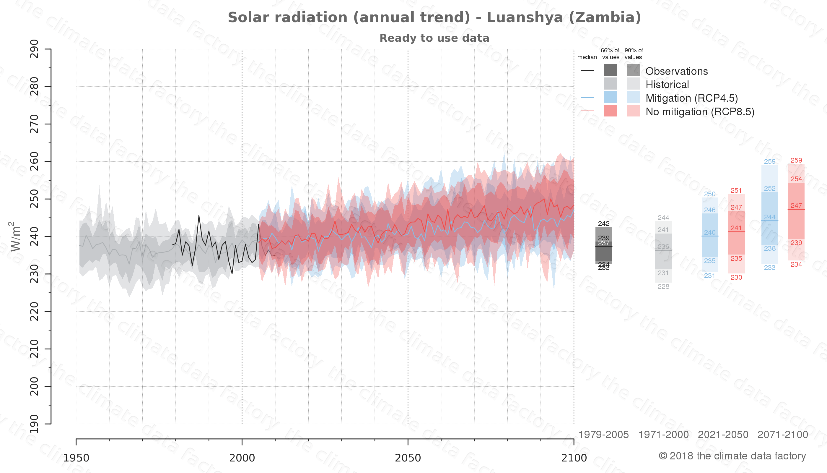Graphic of projected solar radiation for Luanshya (Zambia) under two climate change mitigation policy scenarios (RCP4.5, RCP8.5). Represented climate data are processed (bias-adjusted and quality controlled) data from IPCC models. https://theclimatedatafactory.com
