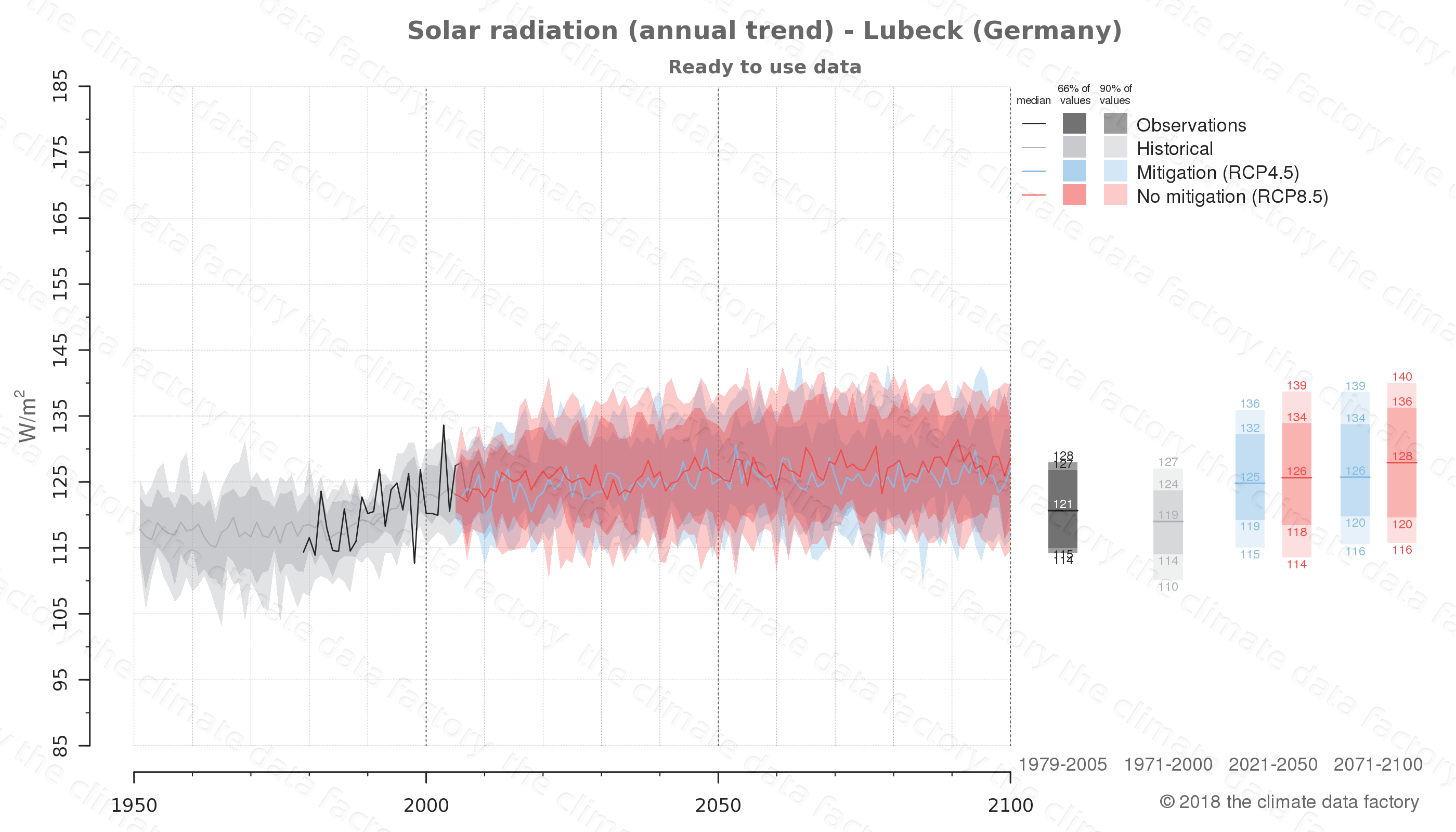 Graphic of projected solar radiation for Lubeck (Germany) under two climate change mitigation policy scenarios (RCP4.5, RCP8.5). Represented climate data are processed (bias-adjusted and quality controlled) data from IPCC models. https://theclimatedatafactory.com