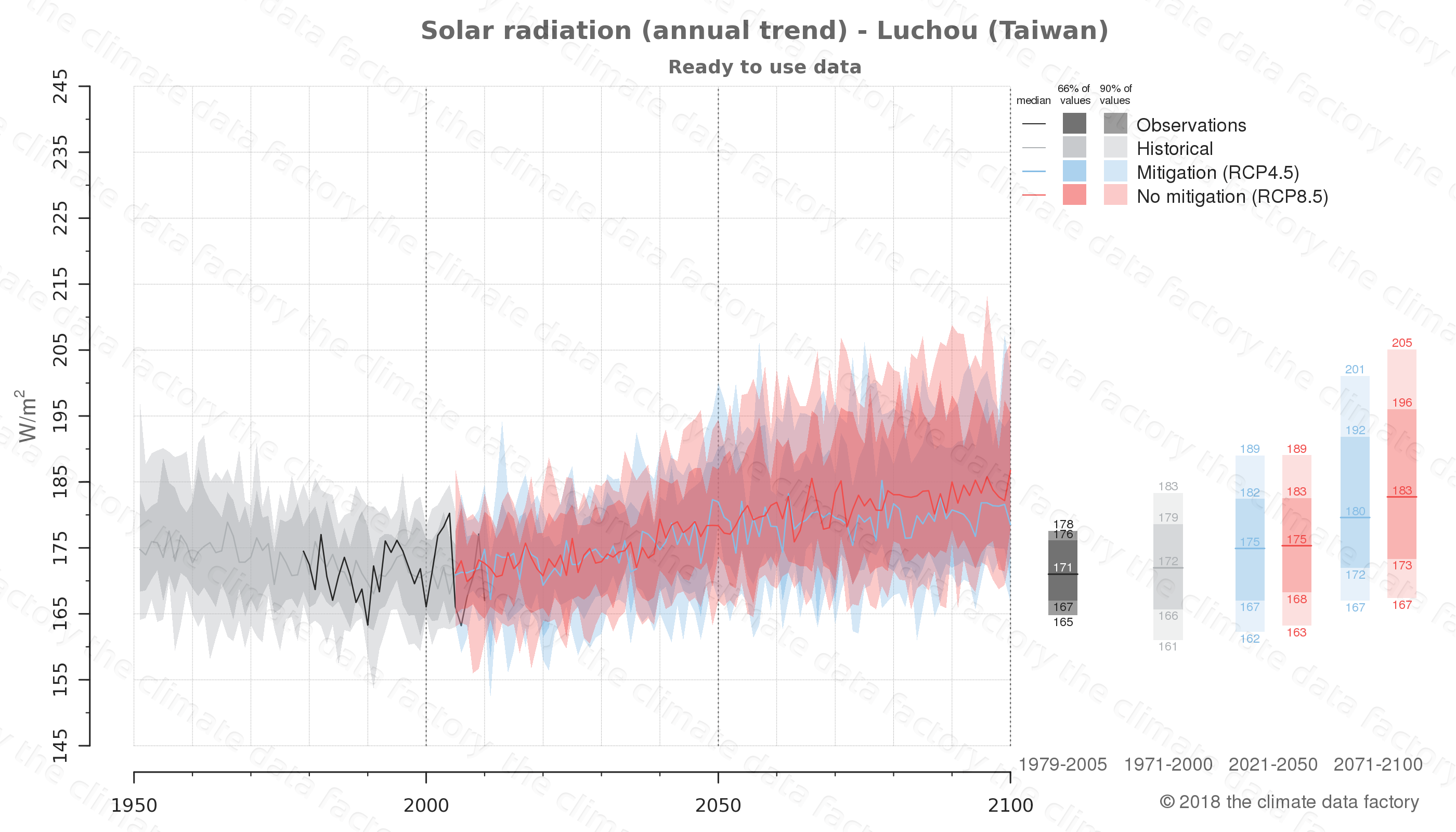 Graphic of projected solar radiation for Luchou (Taiwan) under two climate change mitigation policy scenarios (RCP4.5, RCP8.5). Represented climate data are processed (bias-adjusted and quality controlled) data from IPCC models. https://theclimatedatafactory.com