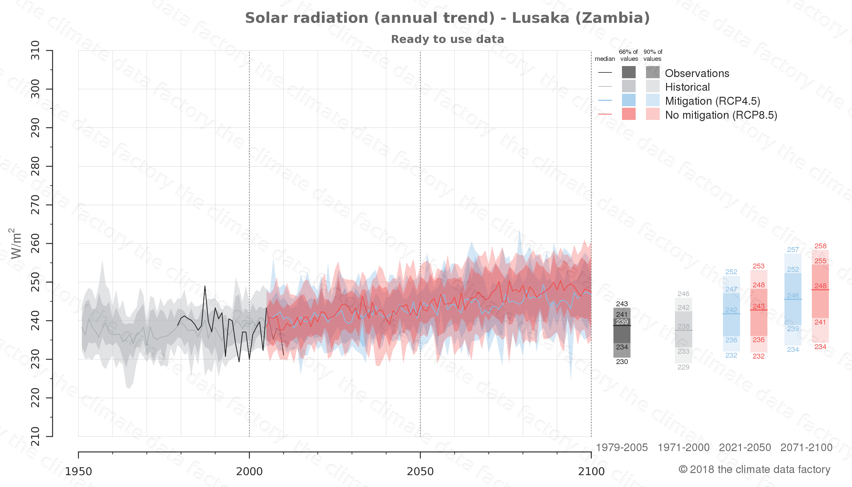 Graphic of projected solar radiation for Lusaka (Zambia) under two climate change mitigation policy scenarios (RCP4.5, RCP8.5). Represented climate data are processed (bias-adjusted and quality controlled) data from IPCC models. https://theclimatedatafactory.com