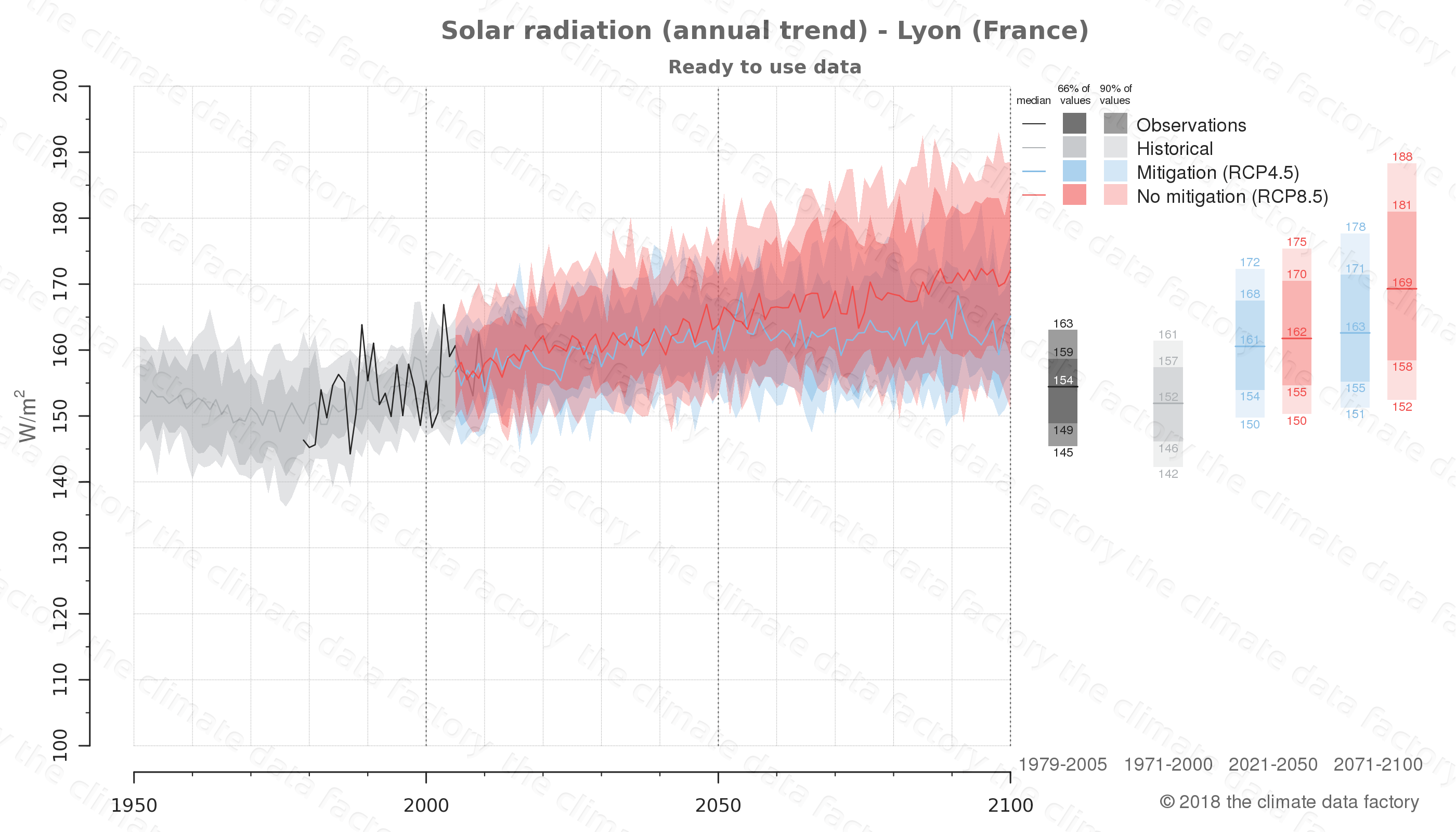 Graphic of projected solar radiation for Lyon (France) under two climate change mitigation policy scenarios (RCP4.5, RCP8.5). Represented climate data are processed (bias-adjusted and quality controlled) data from IPCC models. https://theclimatedatafactory.com