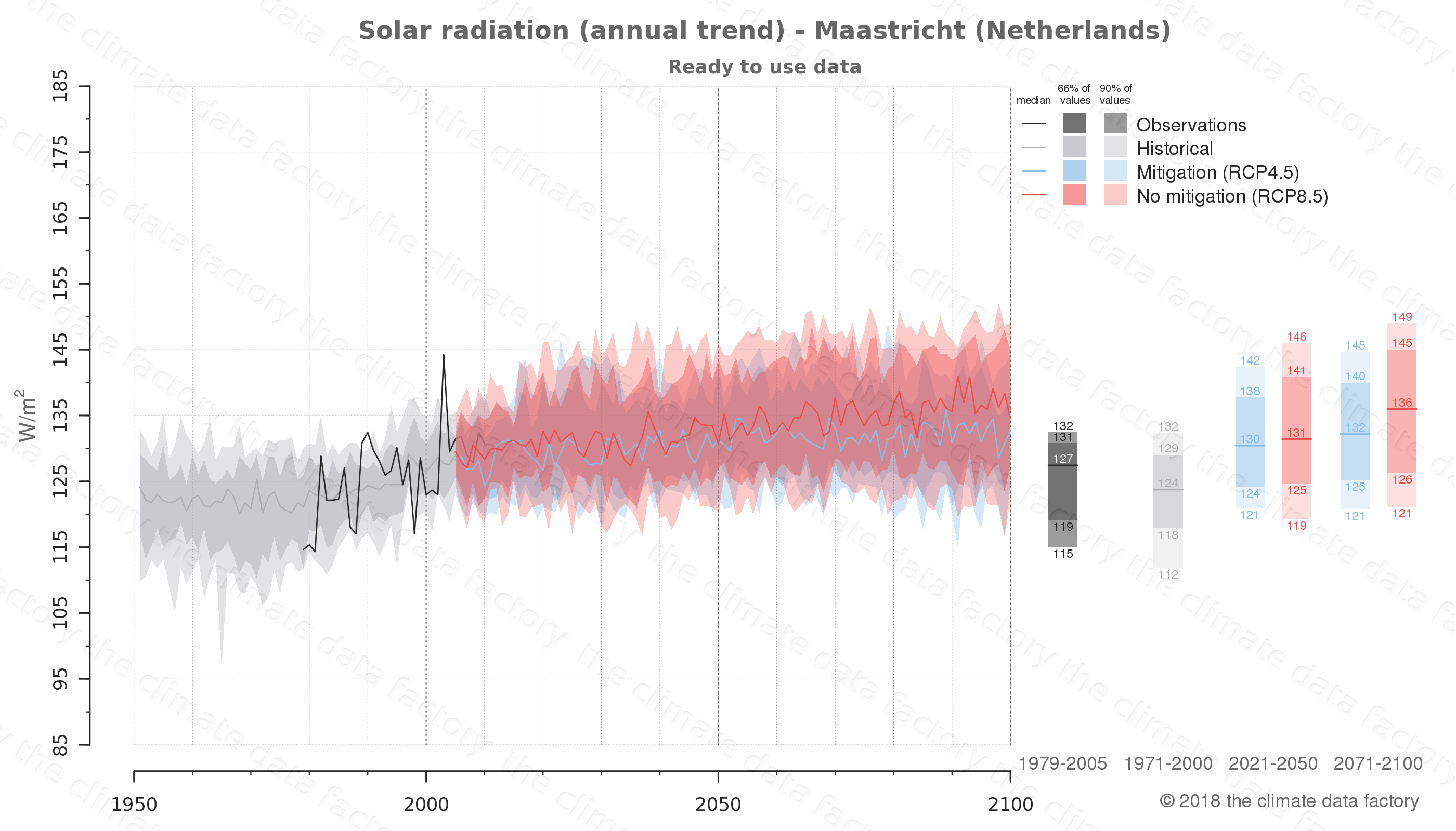 Graphic of projected solar radiation for Maastricht (Netherlands) under two climate change mitigation policy scenarios (RCP4.5, RCP8.5). Represented climate data are processed (bias-adjusted and quality controlled) data from IPCC models. https://theclimatedatafactory.com